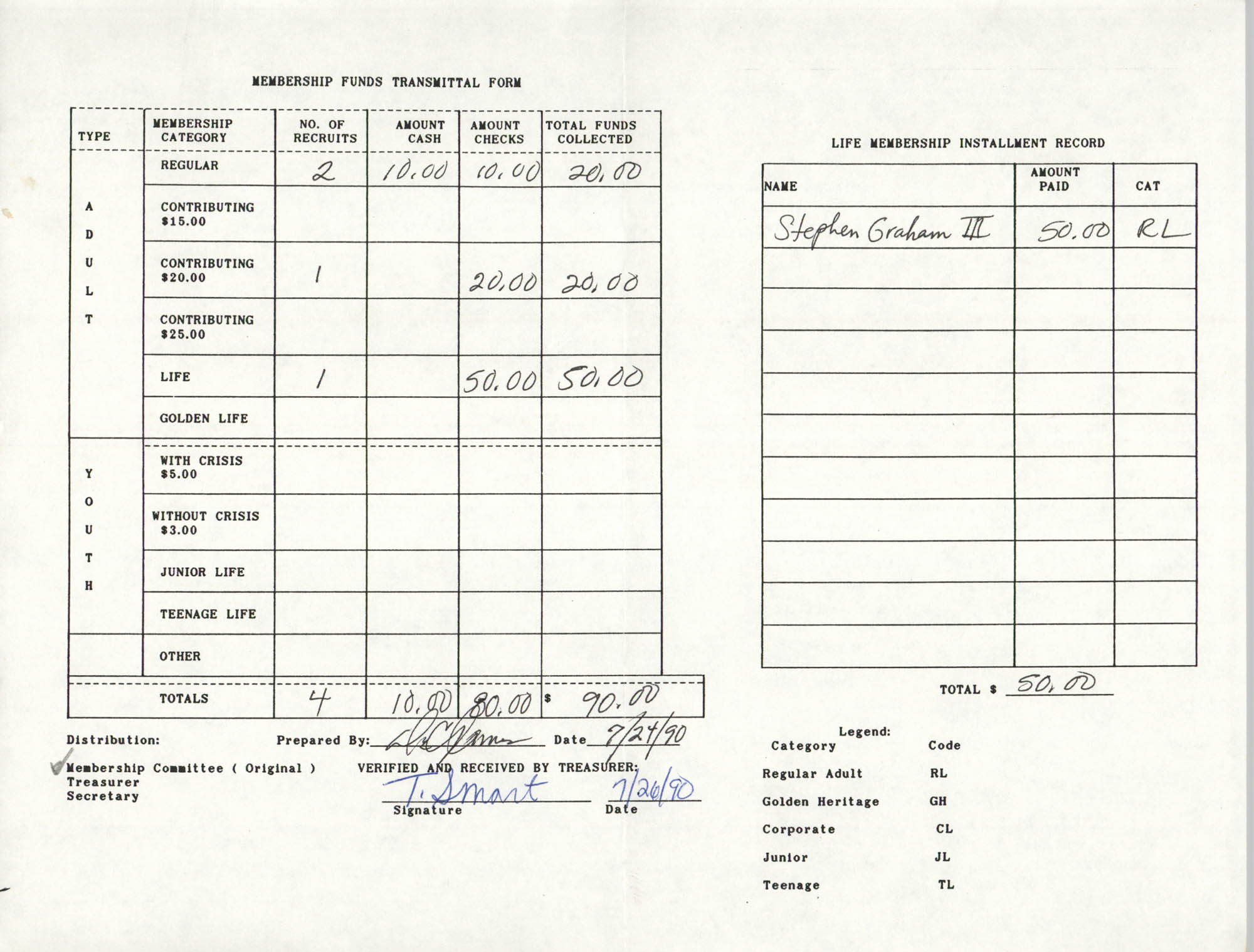 Charleston Branch of the NAACP Funds Transmittal Forms, July 1990, Page 3