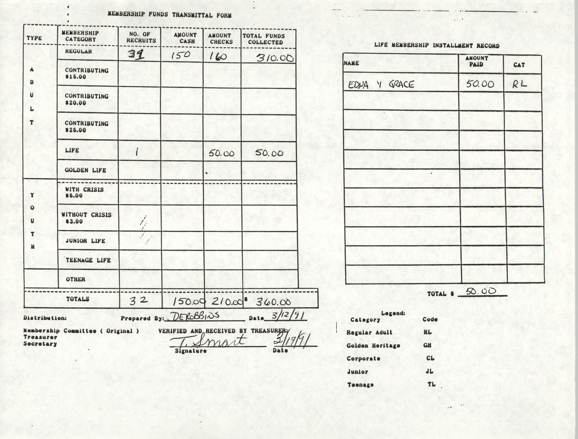 Charleston Branch of the NAACP Funds Transmittal Forms, March 1991, Page 7