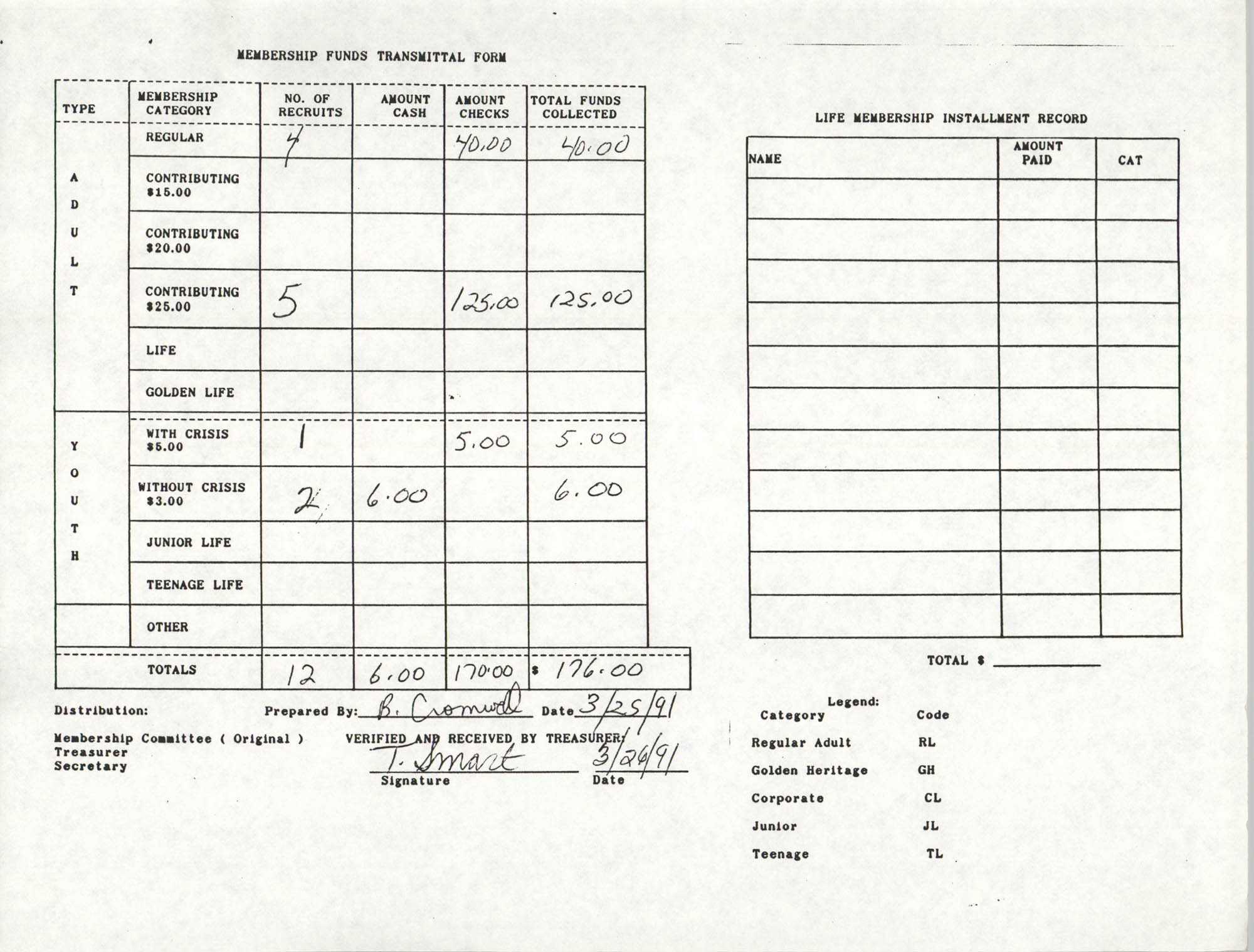 Charleston Branch of the NAACP Funds Transmittal Forms, March 1991, Page 12