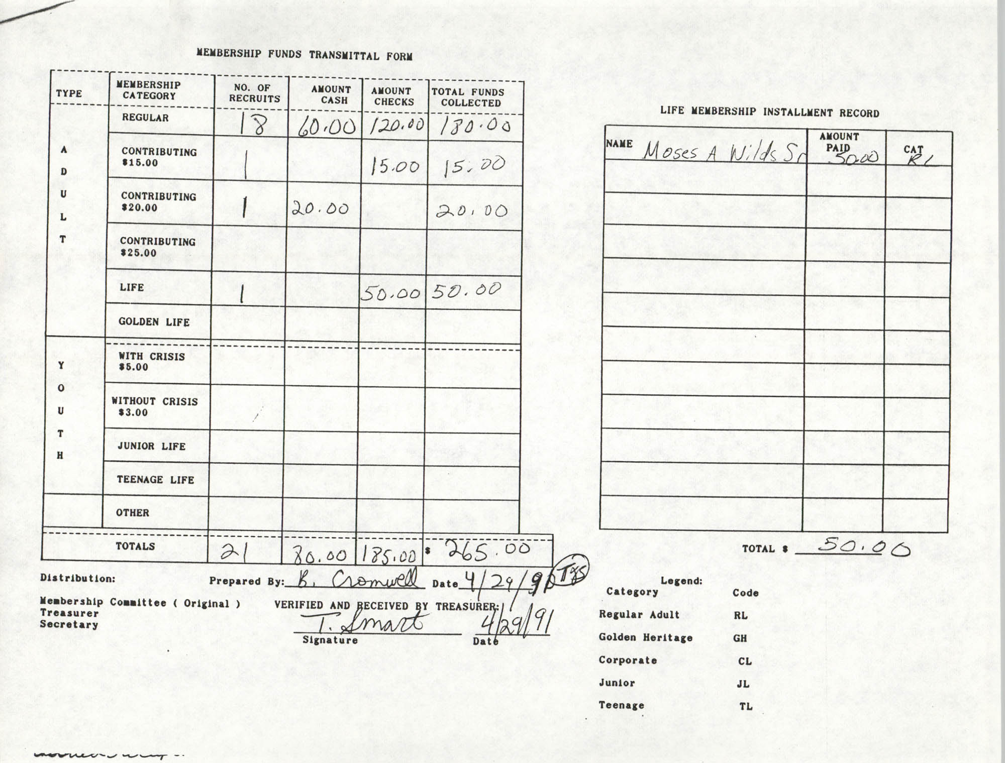 Charleston Branch of the NAACP Funds Transmittal Forms, April 1991, Page 9