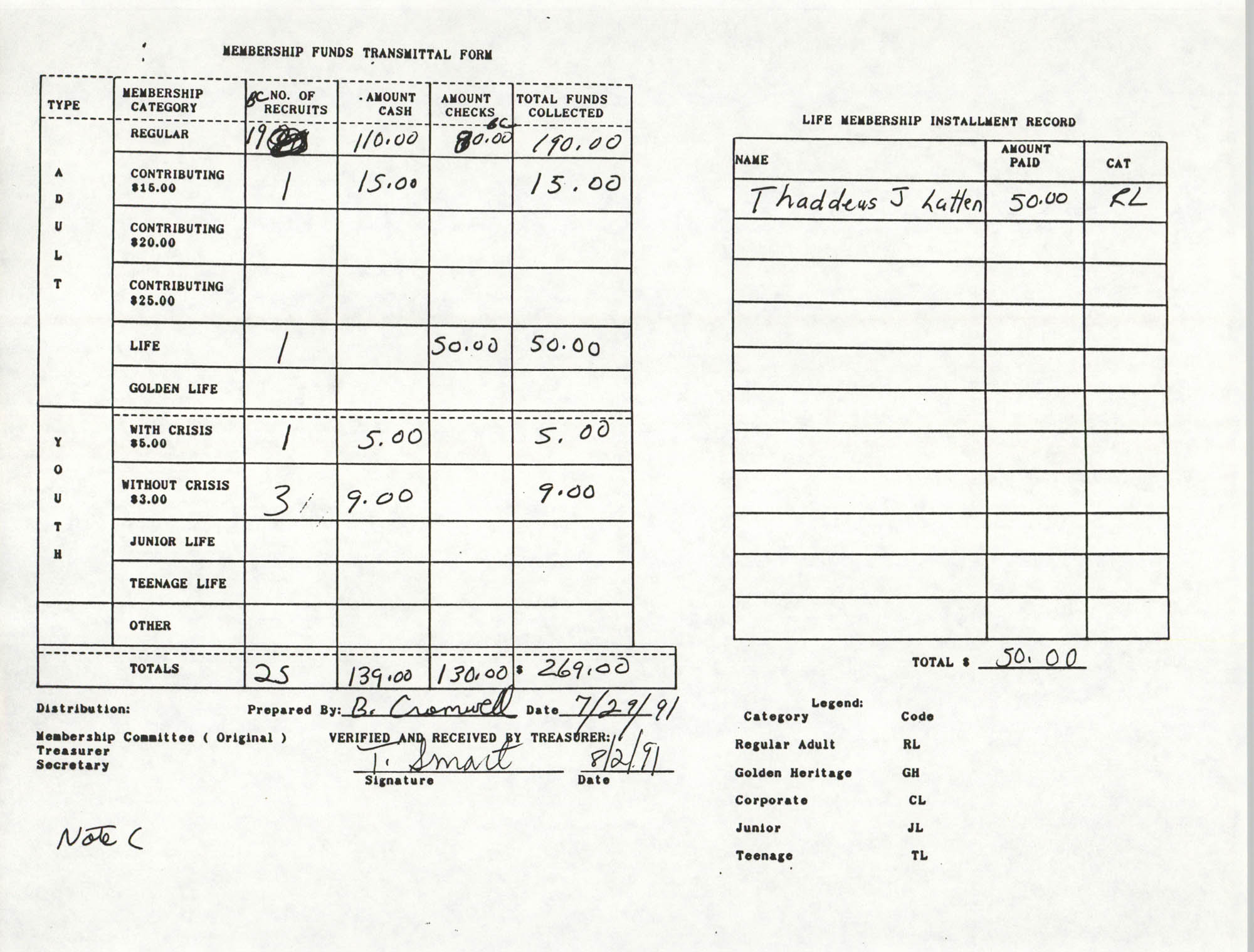 Charleston Branch of the NAACP Funds Transmittal Forms, July 1991, Page 10