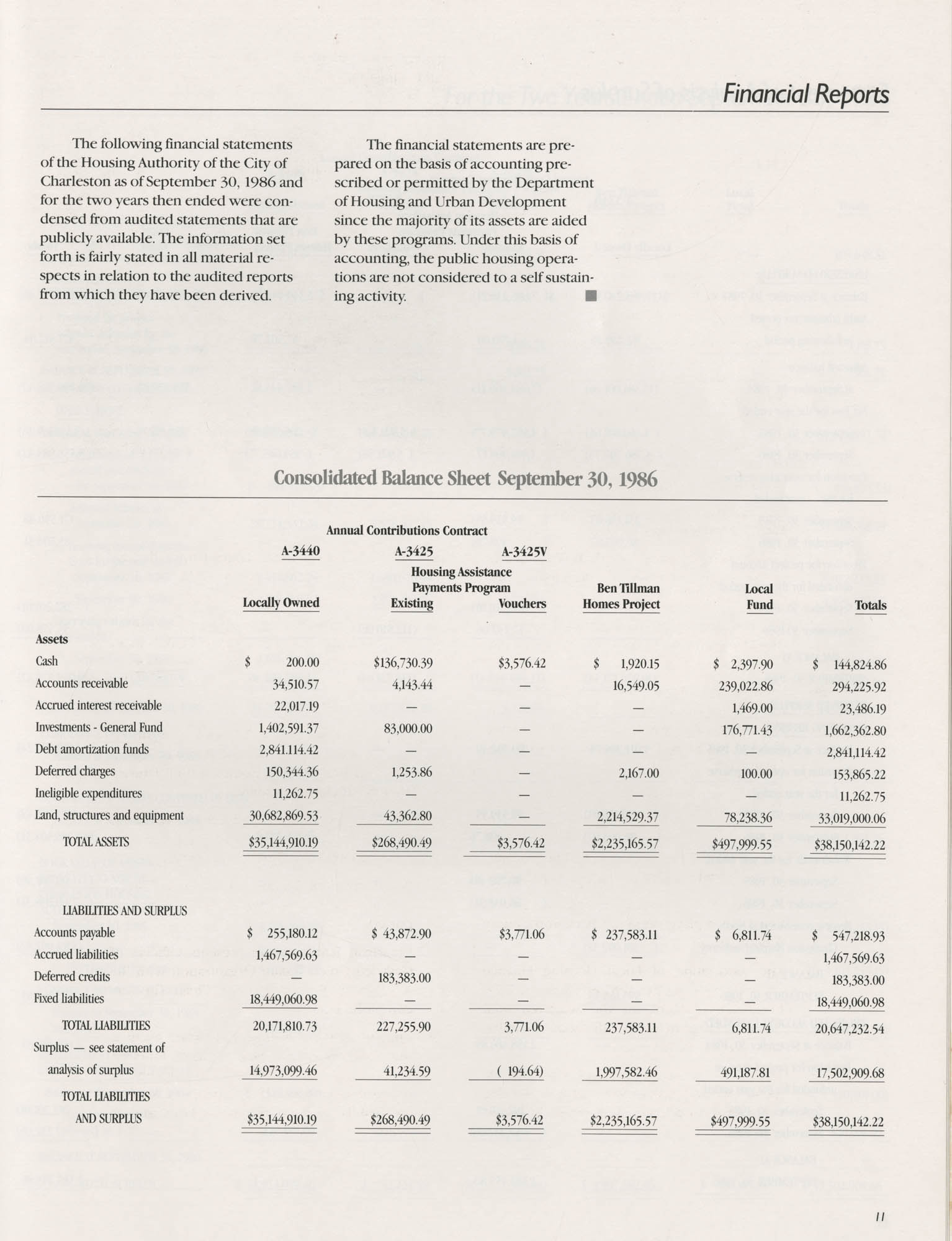 1986 Annual Report, The Housing Authority of the City of Charleston, Page 11
