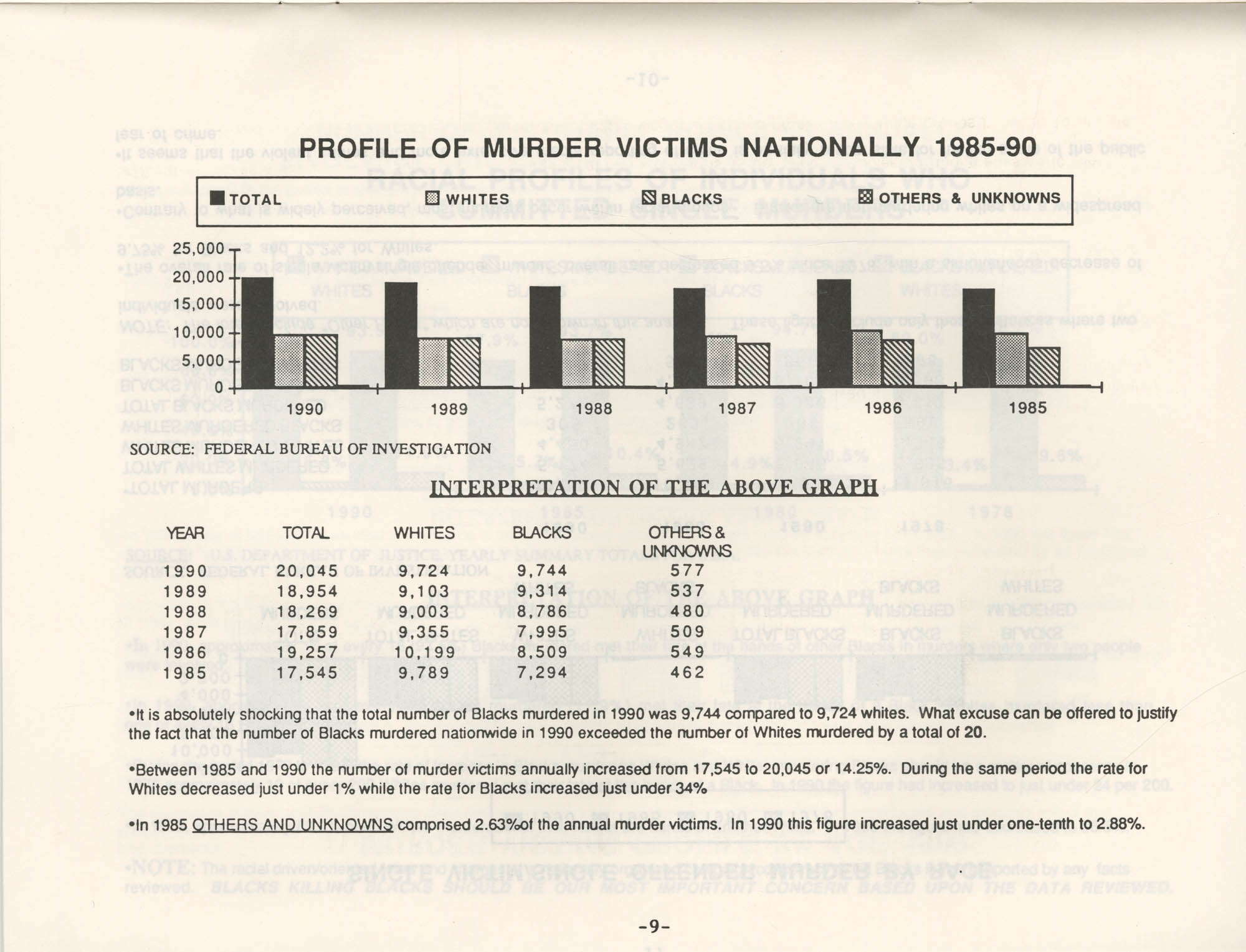 Crime and Criminal Activities in the U.S.A., NAACP National Board of Directors, Page 9