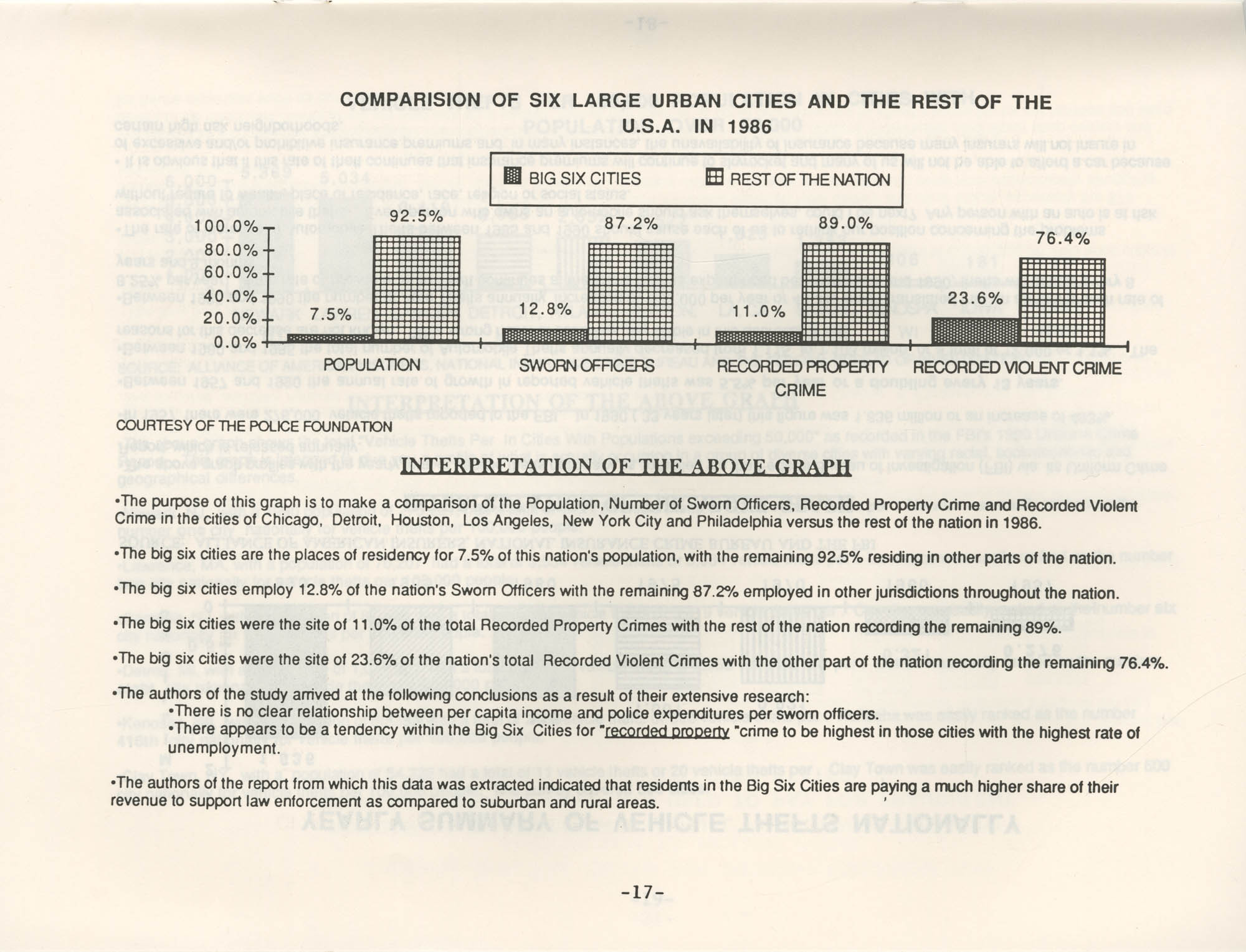 Crime and Criminal Activities in the U.S.A., NAACP National Board of Directors, Page 17