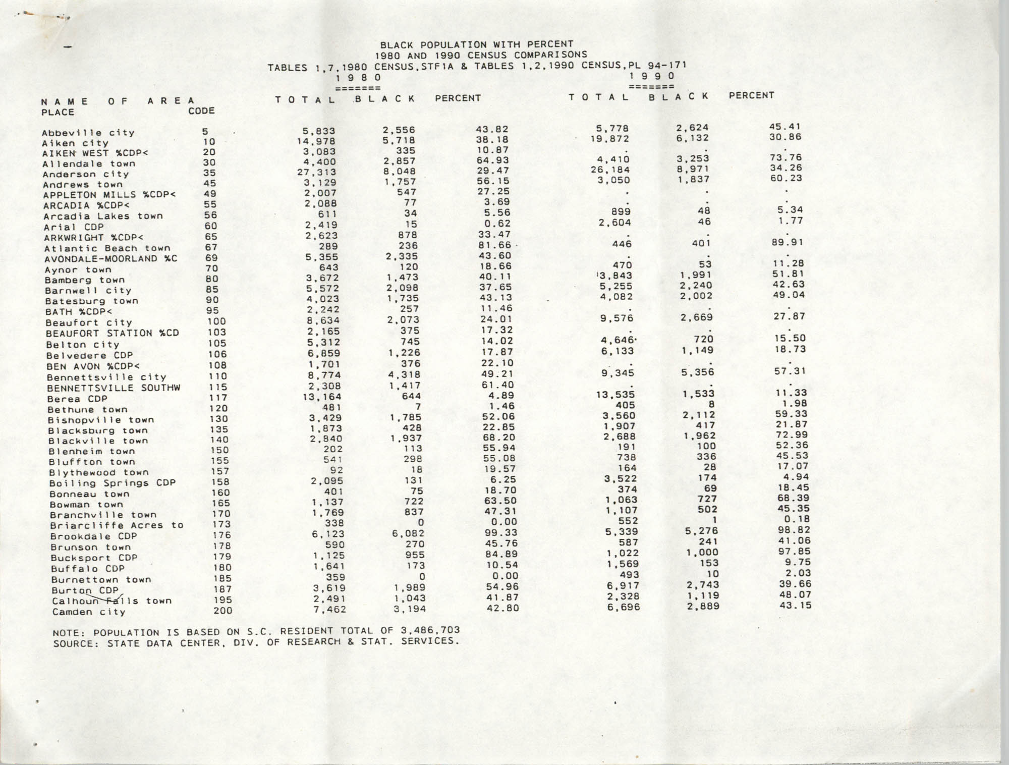 Black Population with Percent, 1980 and 1990 Census Comparison, Page 2