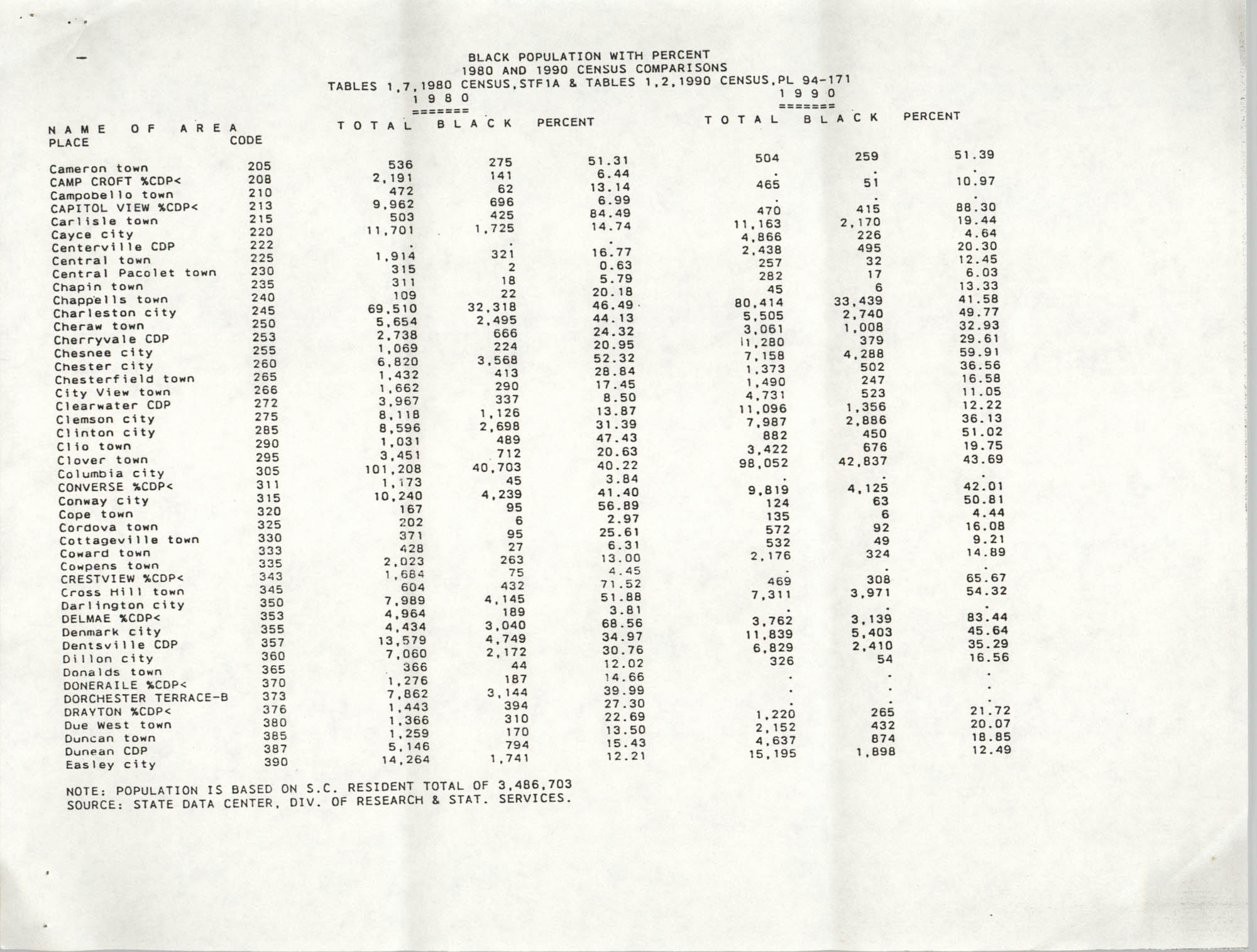 Black Population with Percent, 1980 and 1990 Census Comparison, Page 3