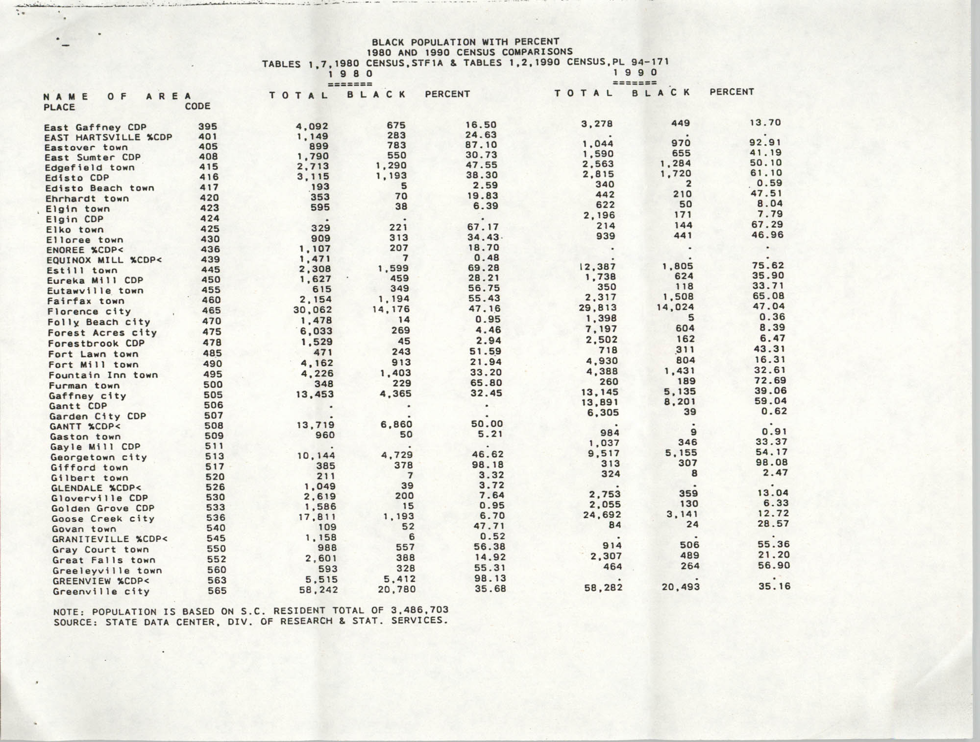 Black Population with Percent, 1980 and 1990 Census Comparison, Page 4