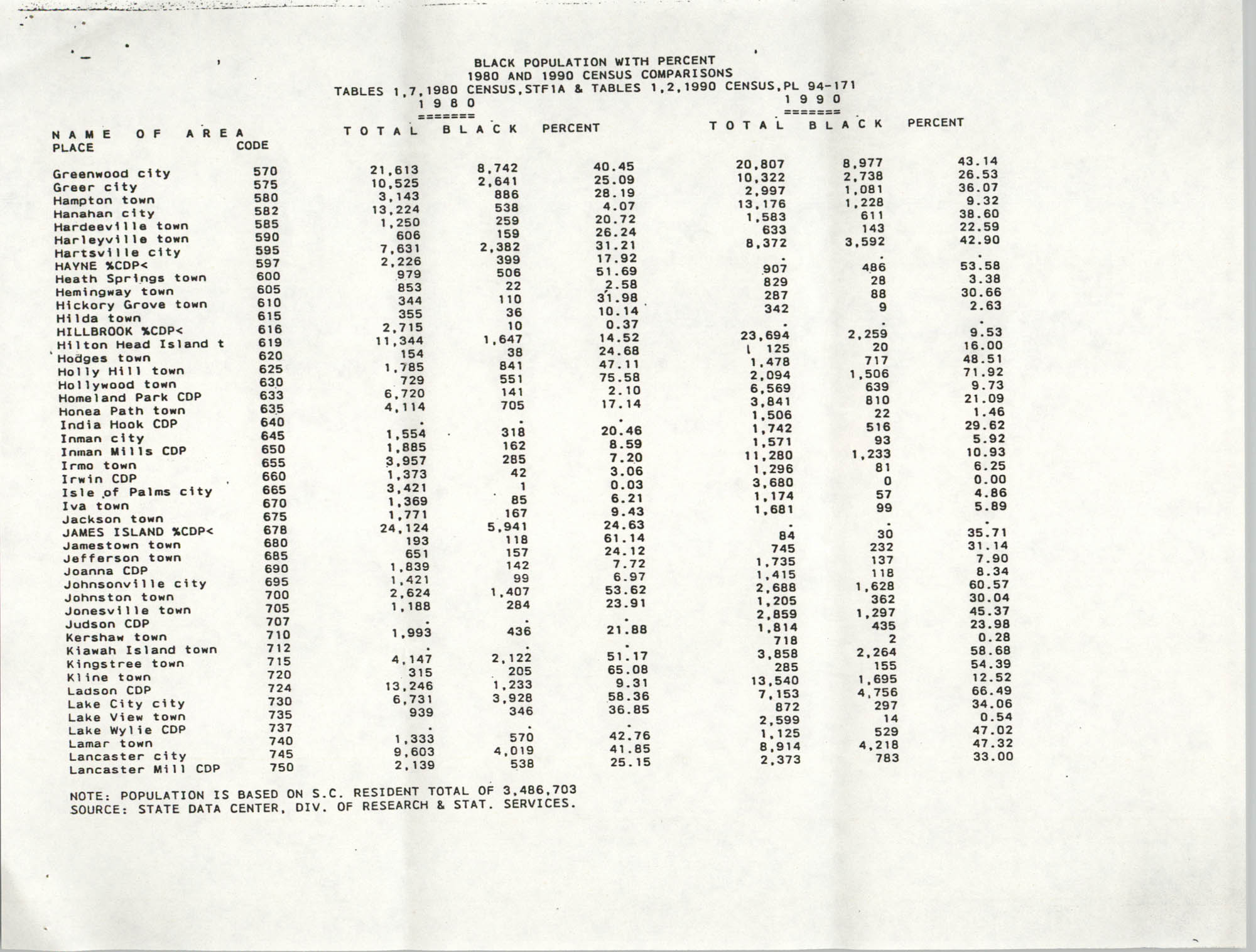 Black Population with Percent, 1980 and 1990 Census Comparison, Page 5