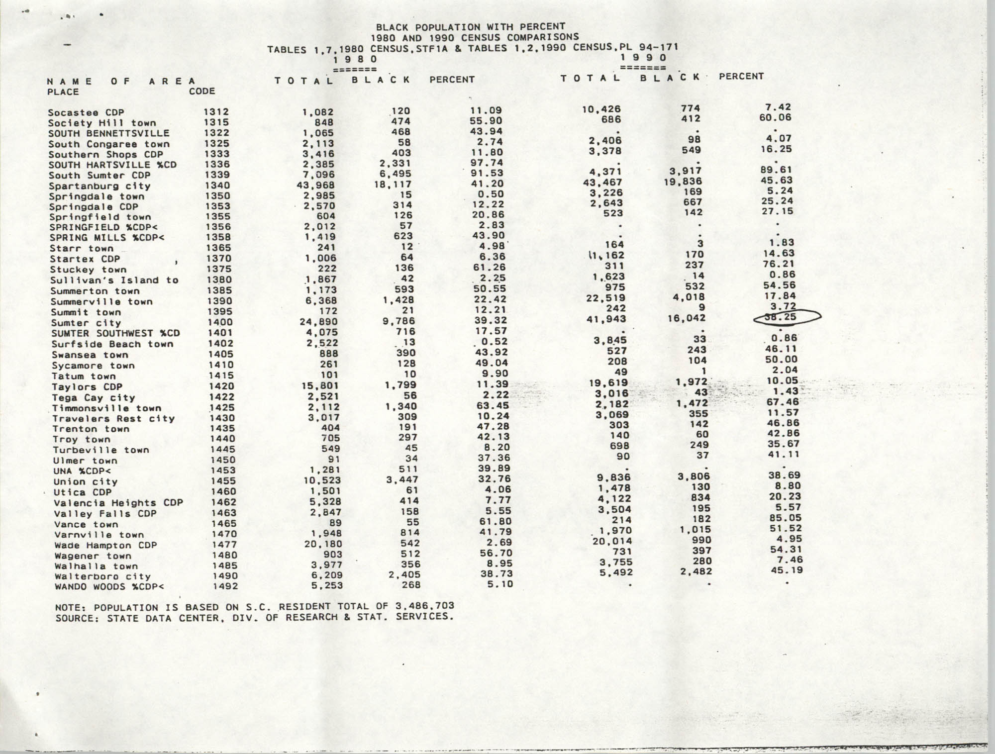 Black Population with Percent, 1980 and 1990 Census Comparison, Page 9