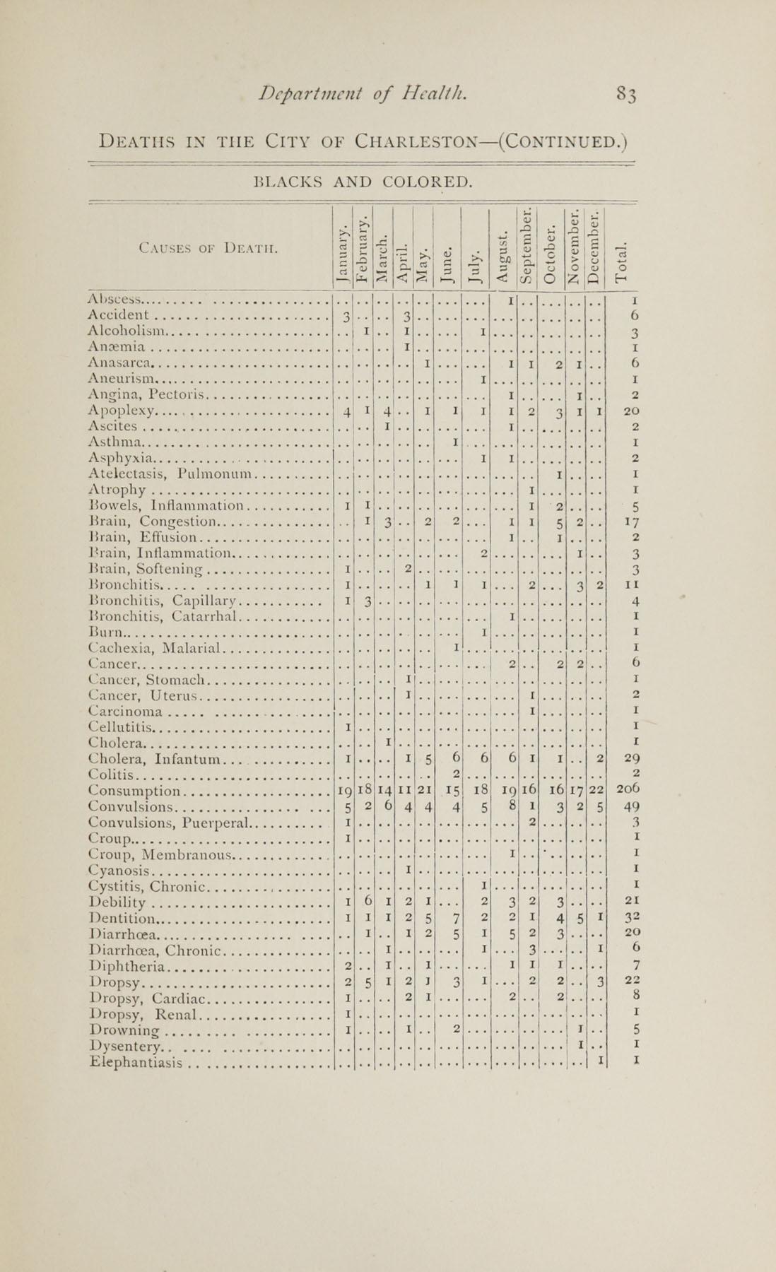 Charleston Yearbook, 1882, page 83