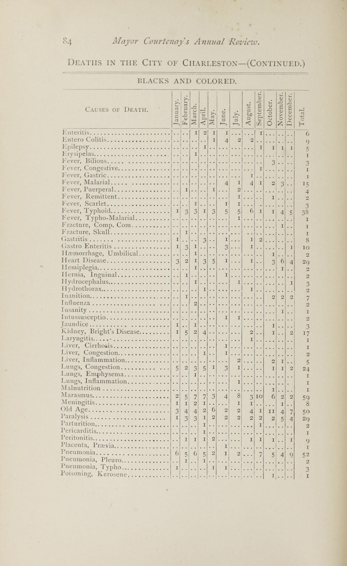 Charleston Yearbook, 1882, page 84