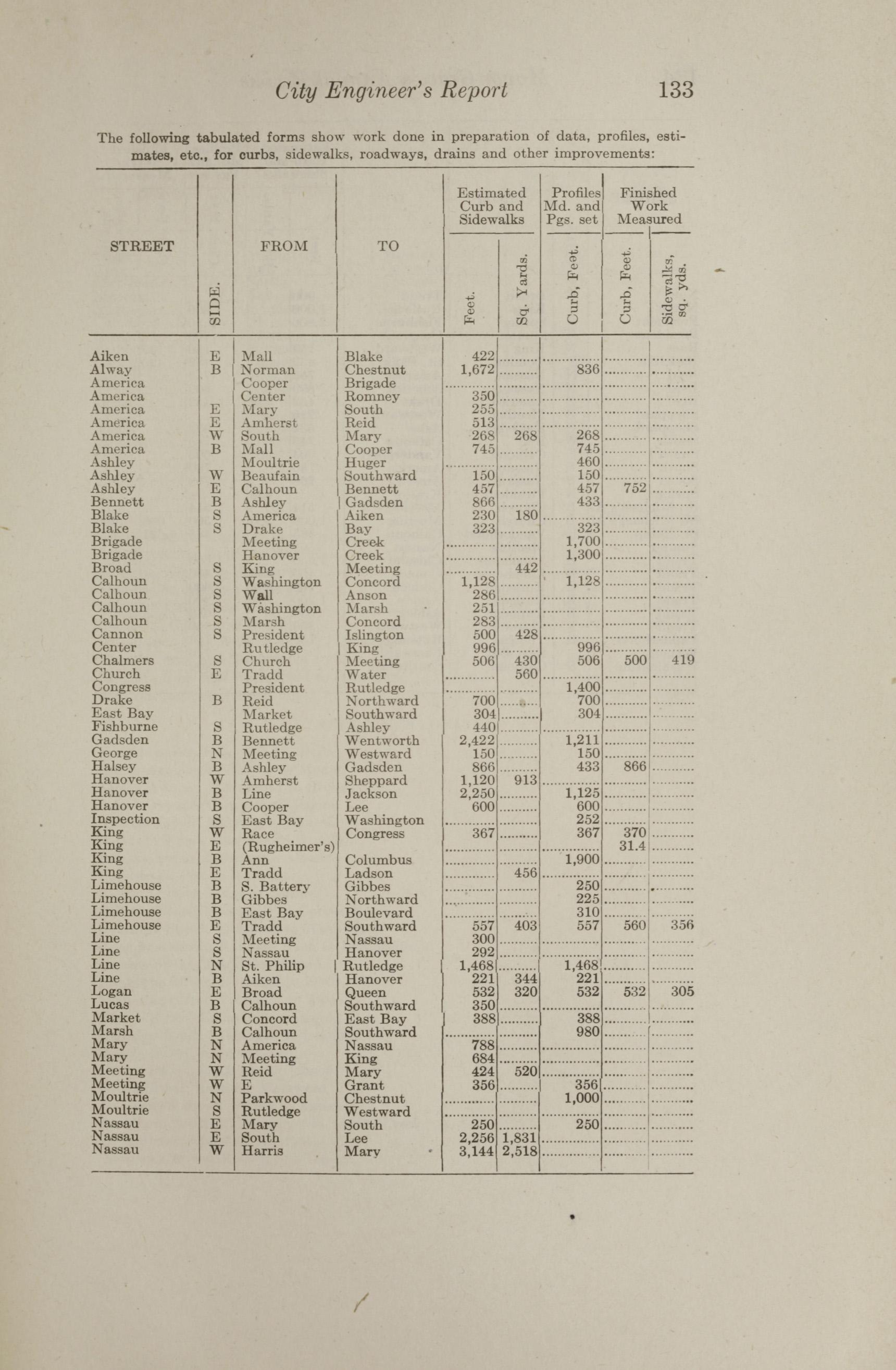 Charleston Yearbook, 1912, page 133