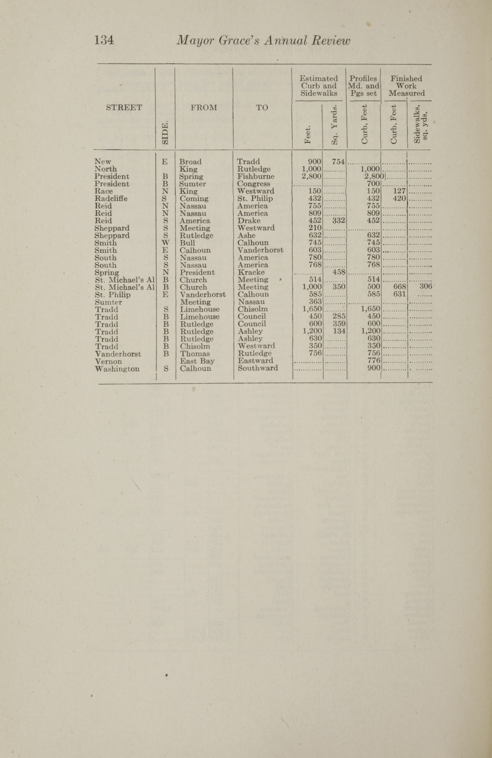 Charleston Yearbook, 1912, page 134