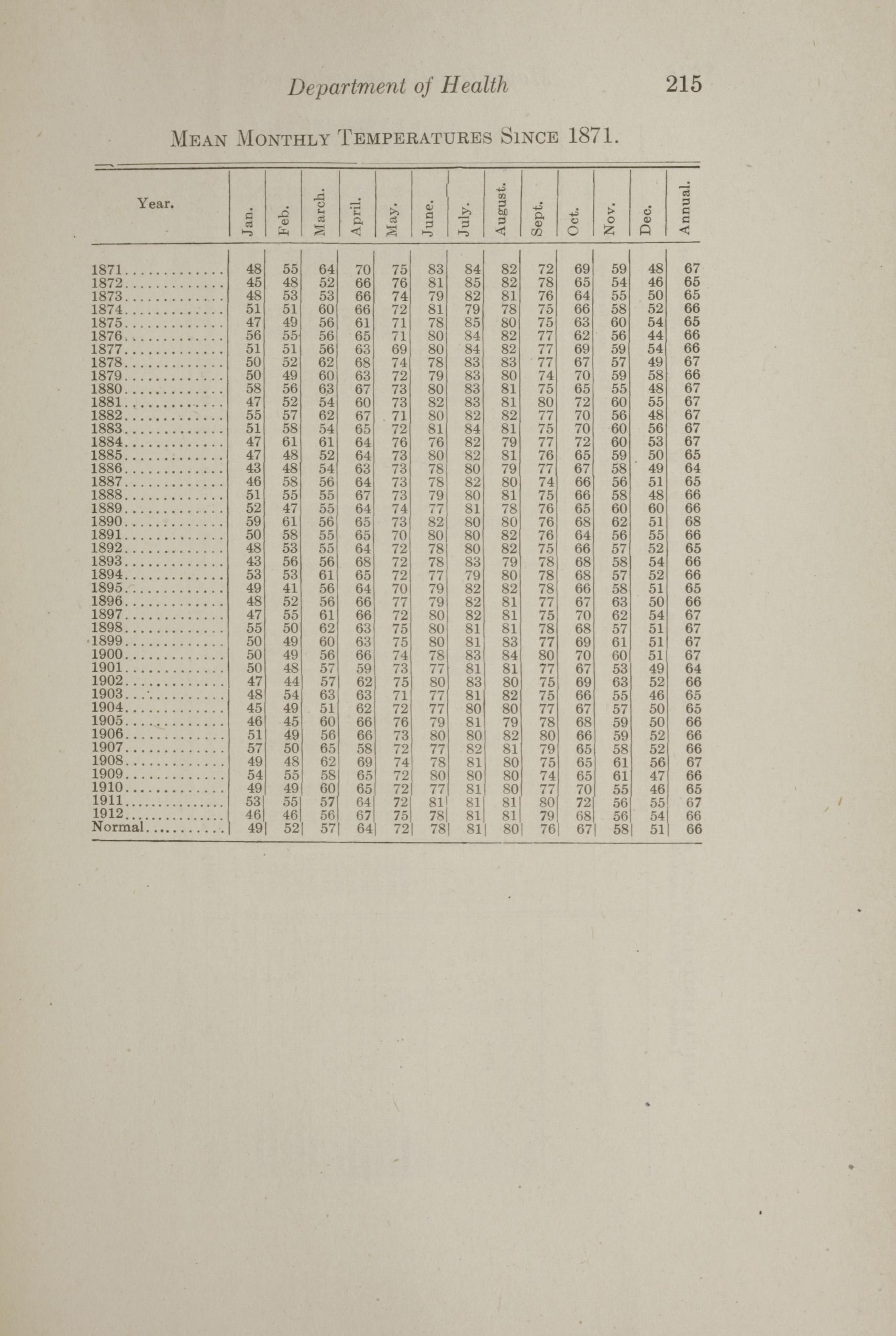 Charleston Yearbook, 1912, page 215