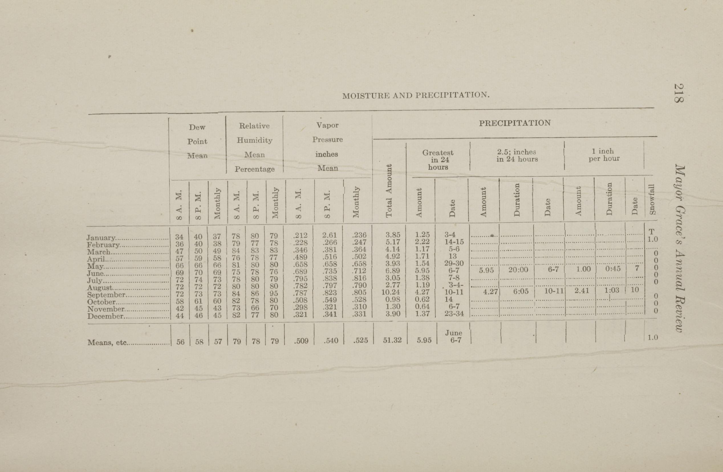 Charleston Yearbook, 1912, page 218