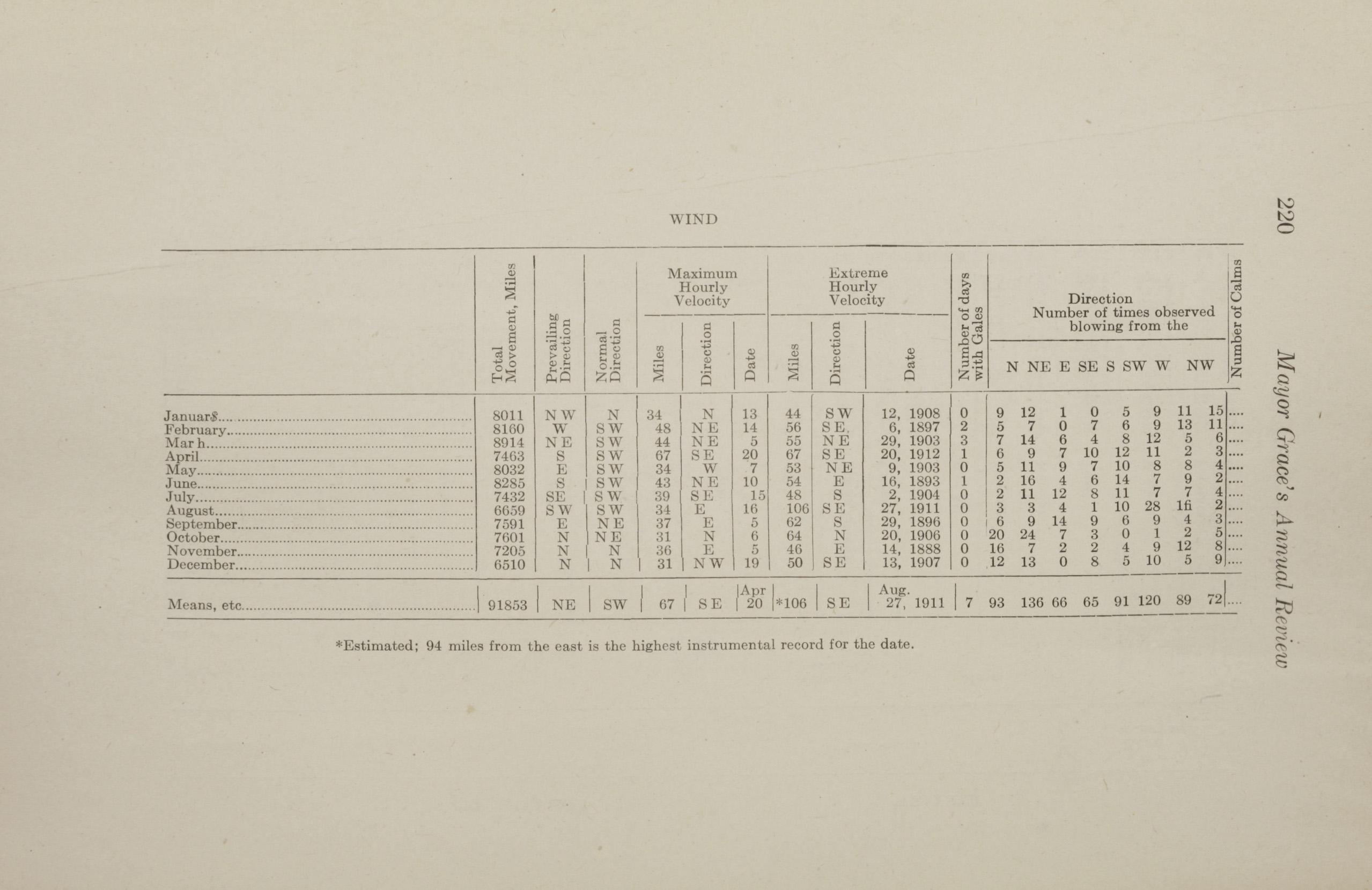 Charleston Yearbook, 1912, page 220