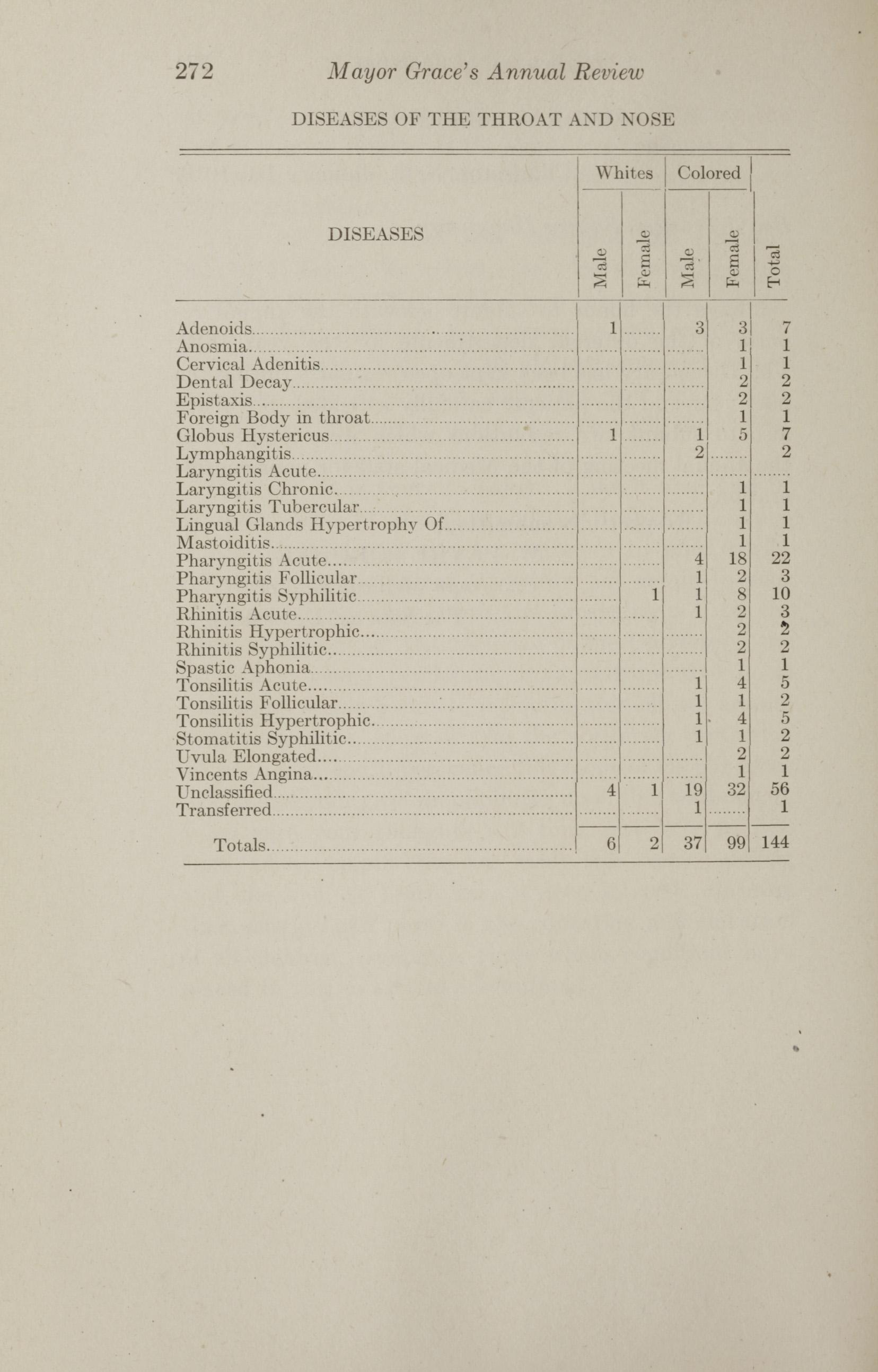 Charleston Yearbook, 1912, page 272