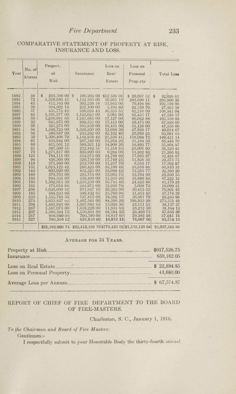 Charleston Yearbook, 1915, page 233