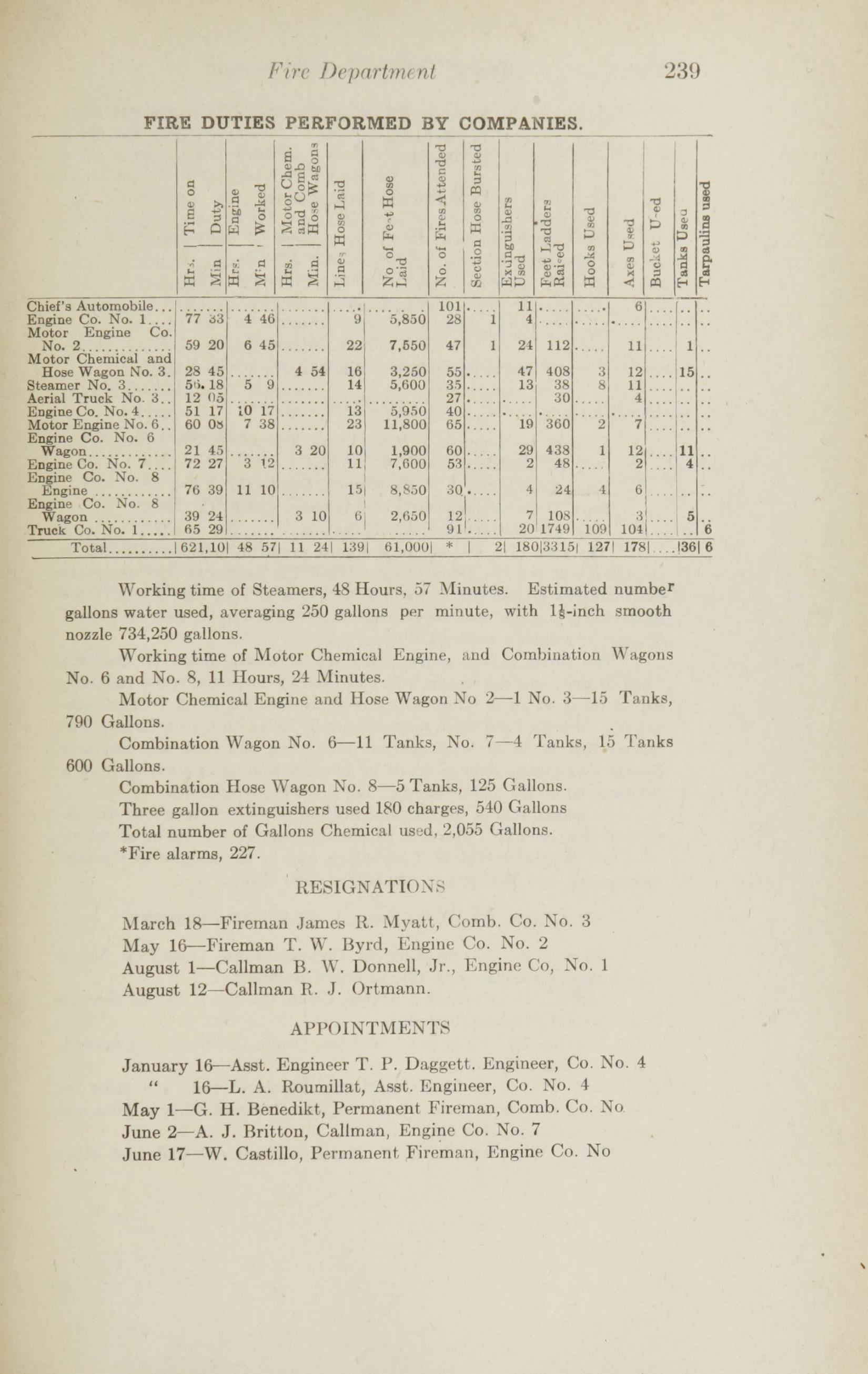 Charleston Yearbook, 1915, page 239