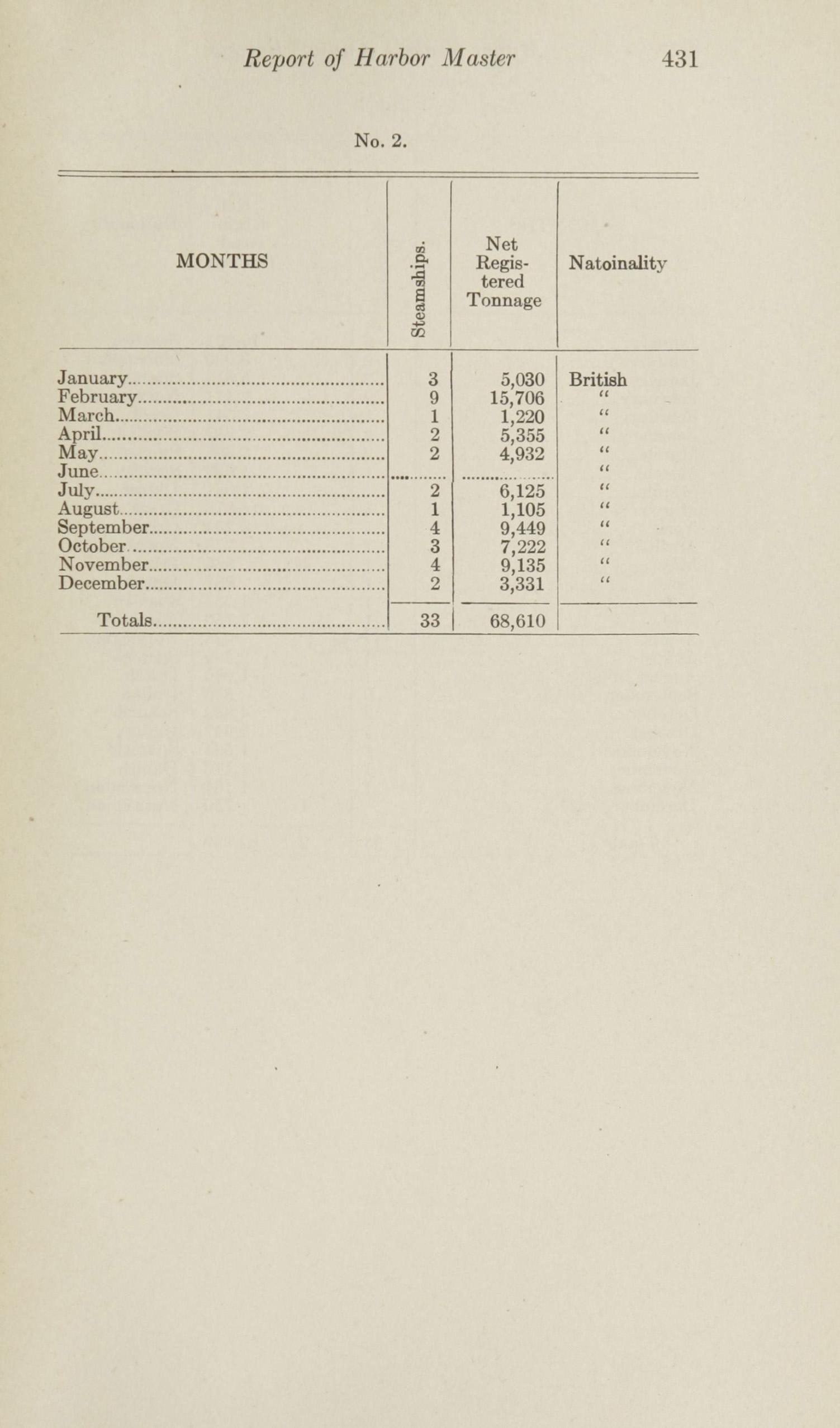 Charleston Yearbook, 1915, page 431