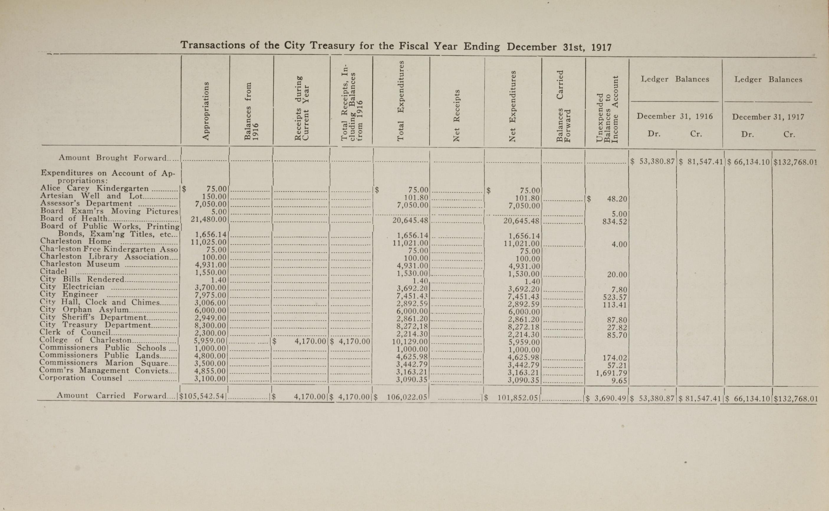 Charleston Yearbook, 1917, page 9