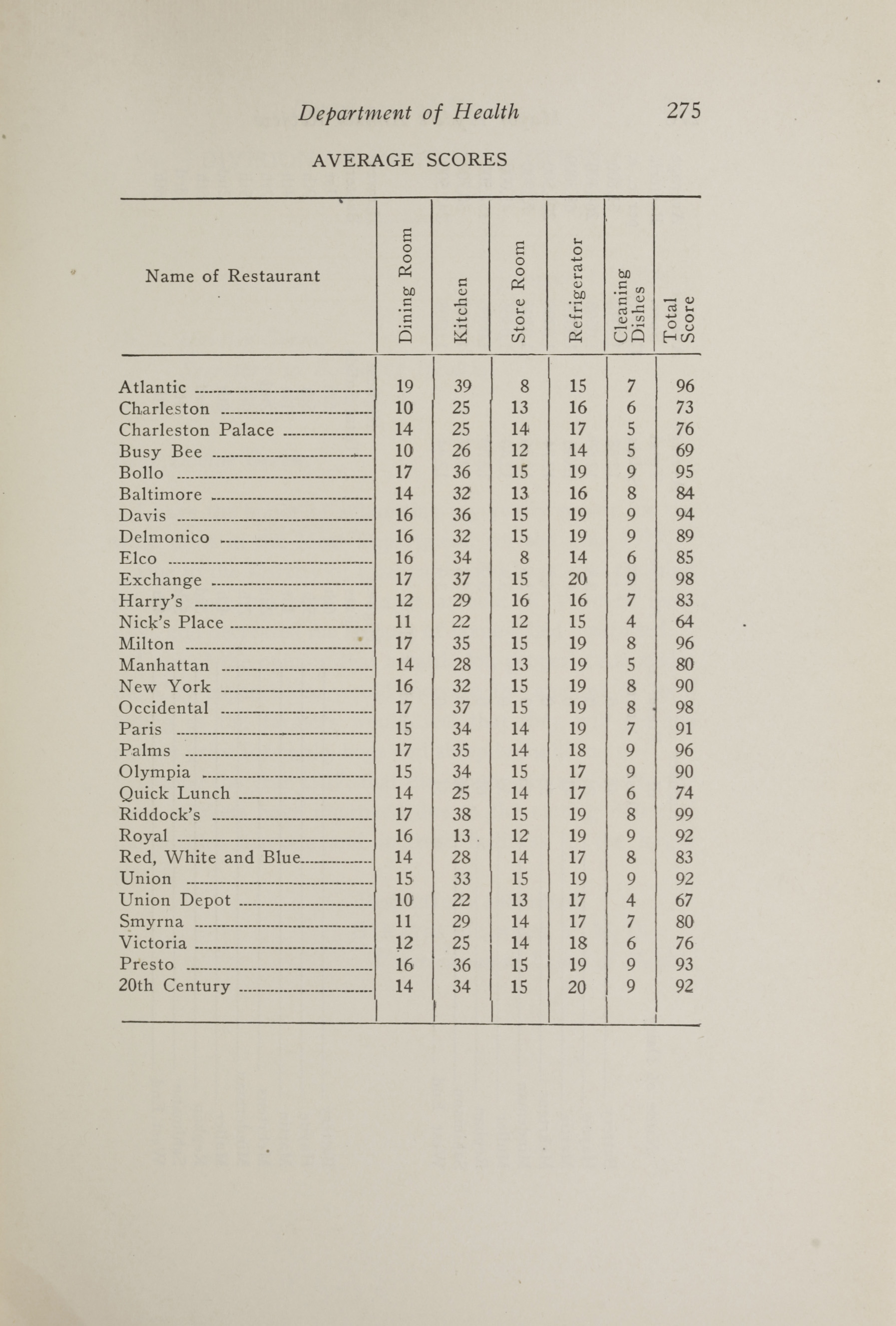 Charleston Yearbook, 1917, page 275
