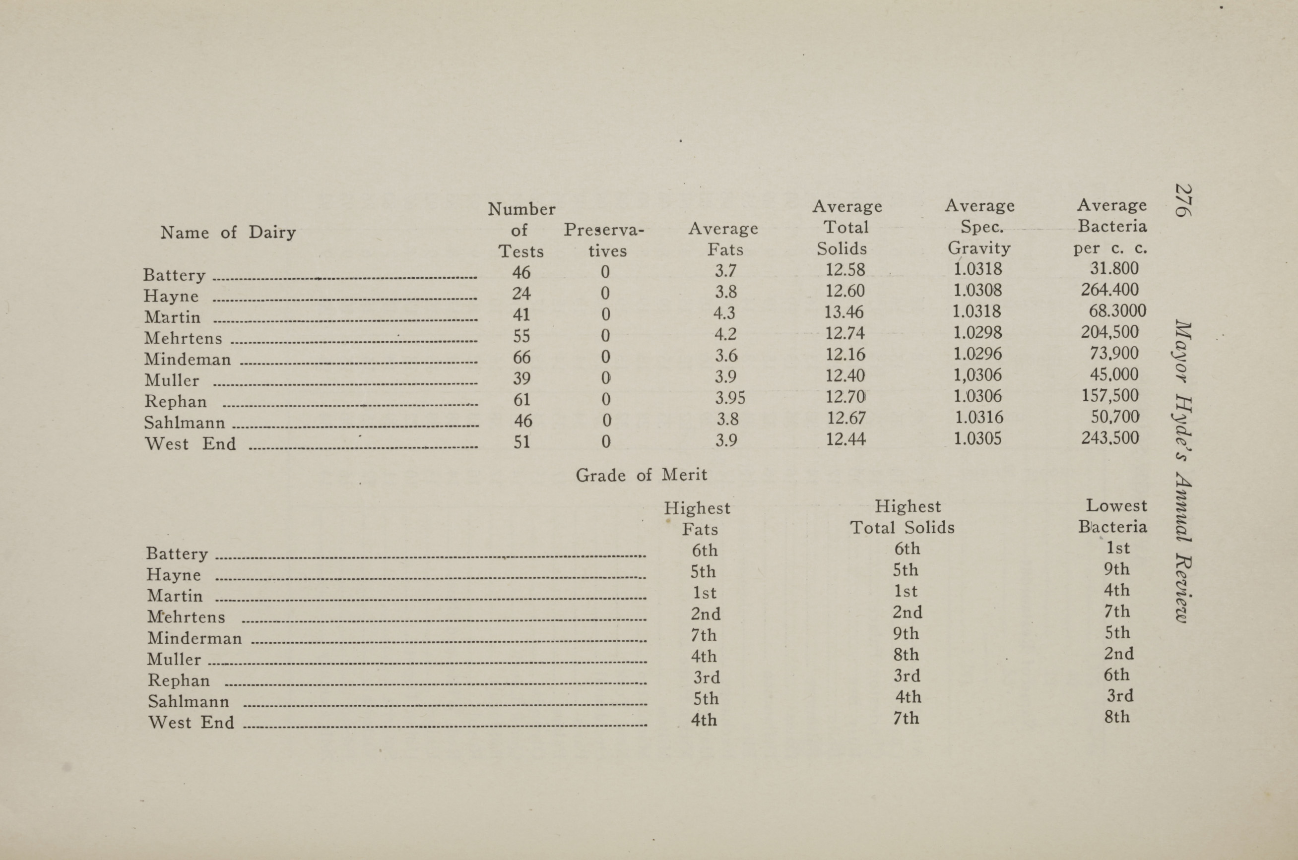 Charleston Yearbook, 1917, page 276