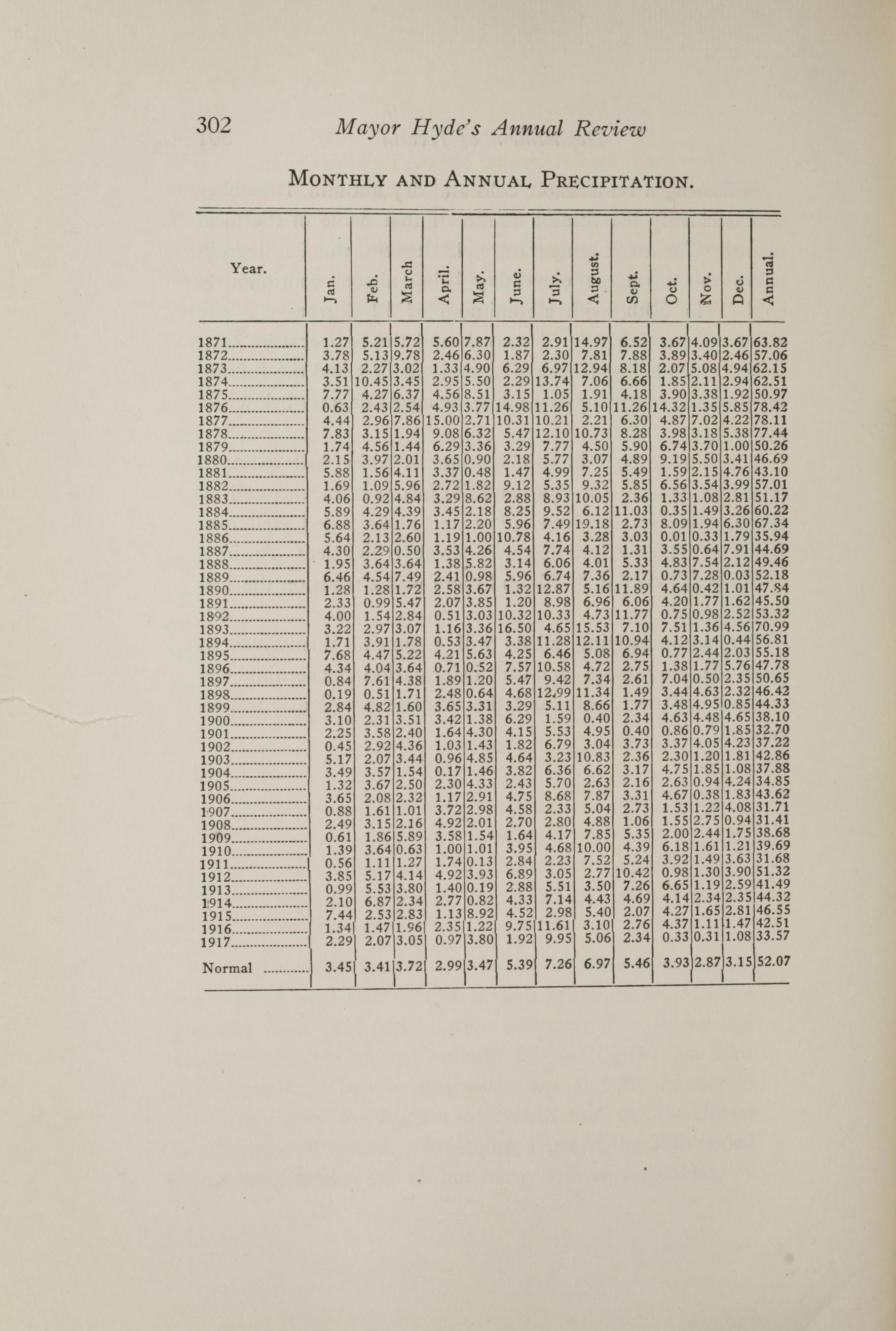 Charleston Yearbook, 1917, page 302