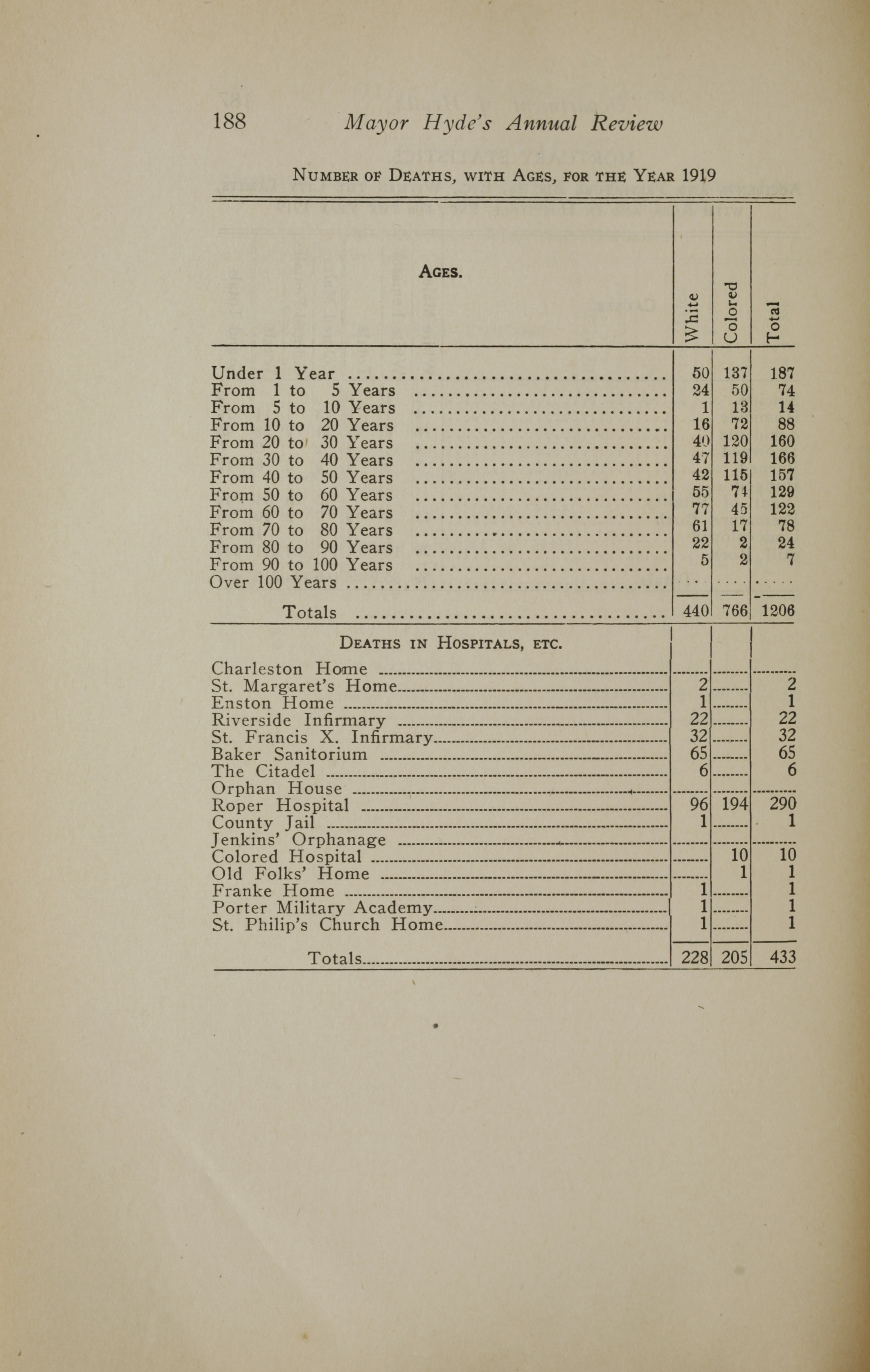Charleston Yearbook, 1919, page 188