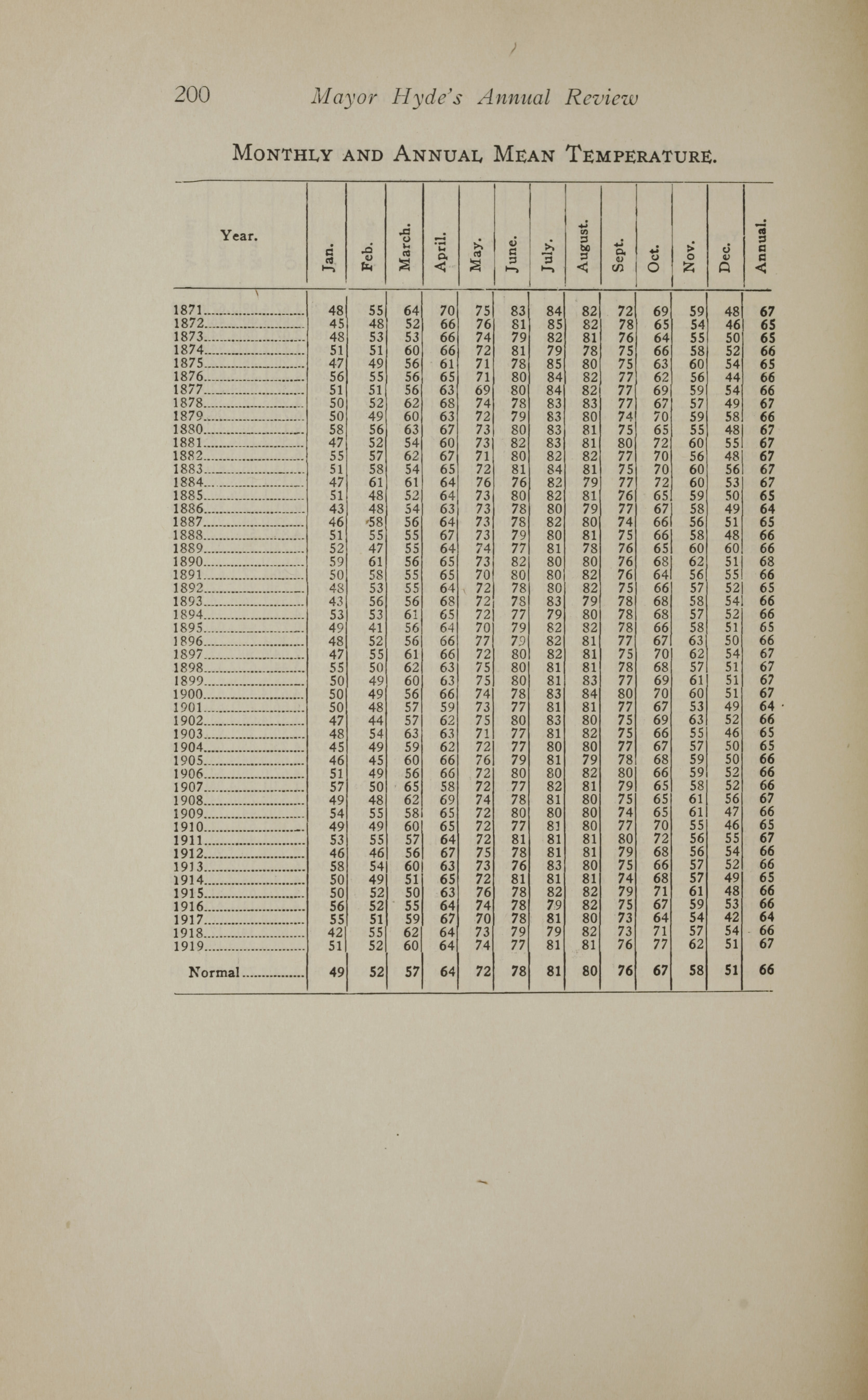 Charleston Yearbook, 1919, page 200
