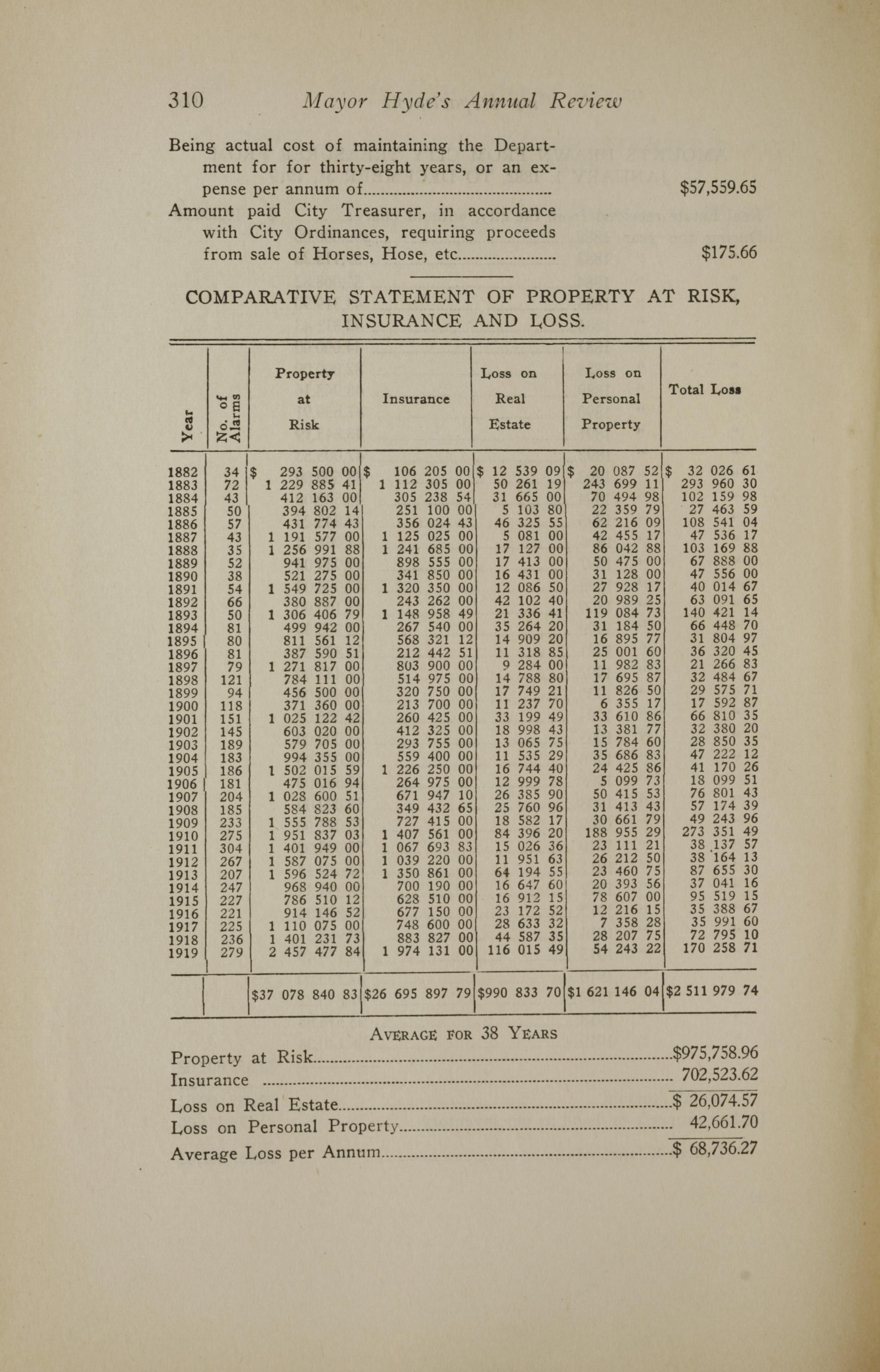 Charleston Yearbook, 1919, page 310