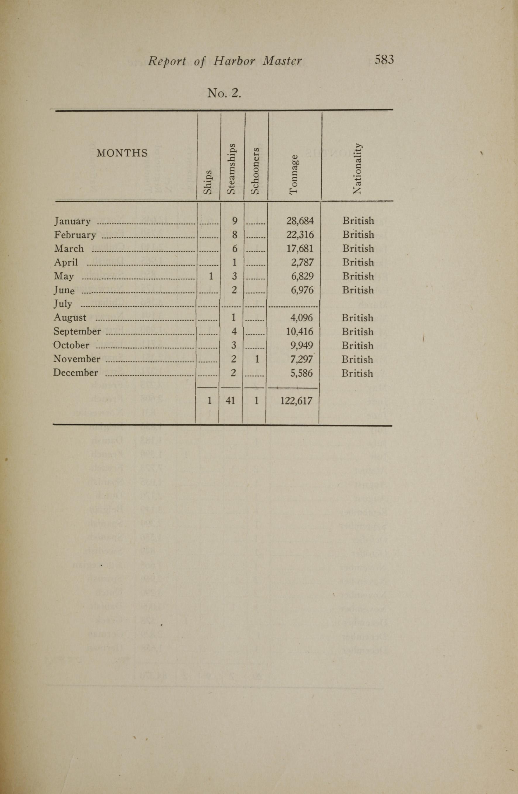 Charleston Yearbook, 1919, page 583