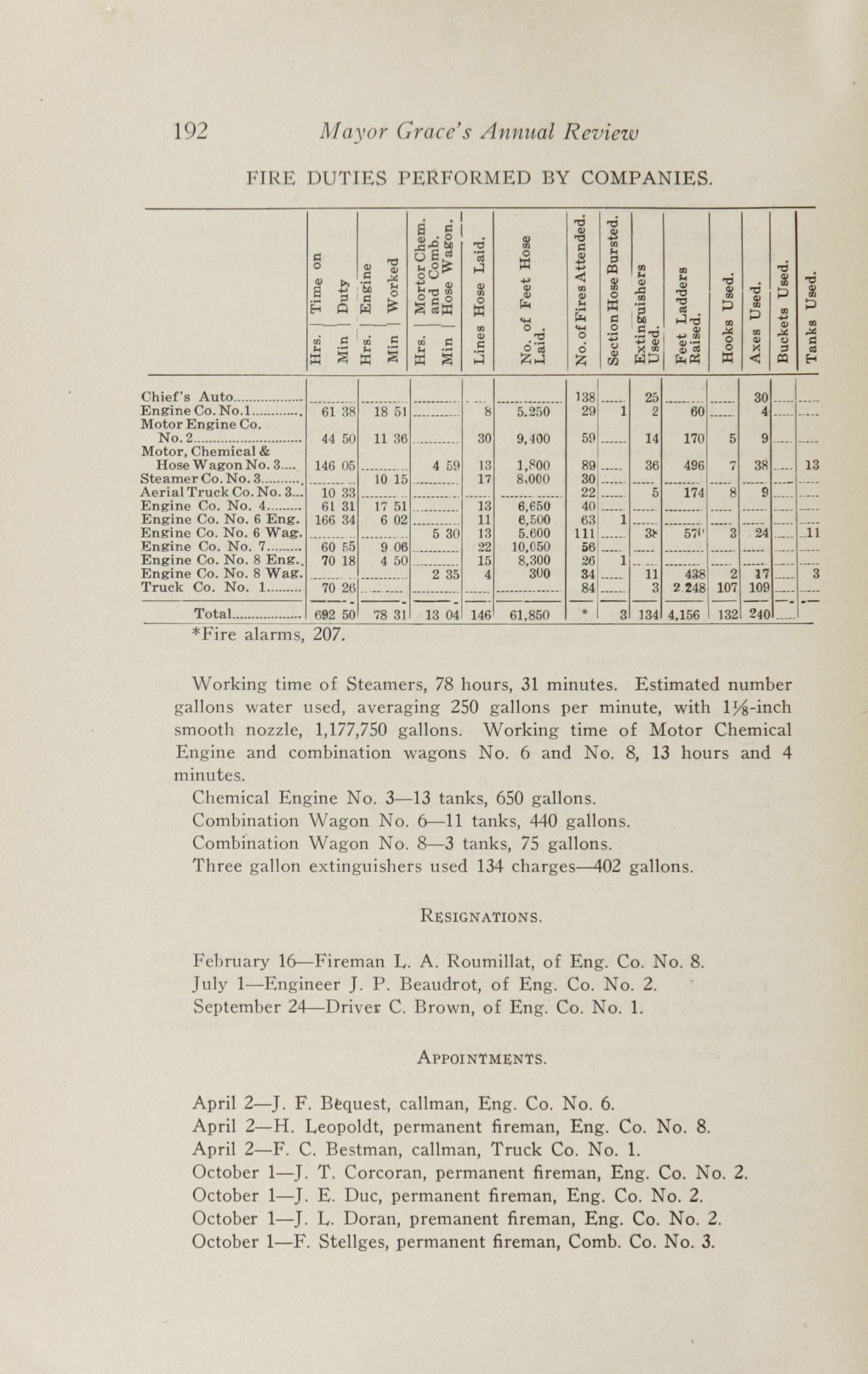 Charleston Yearbook, 1913, page 192