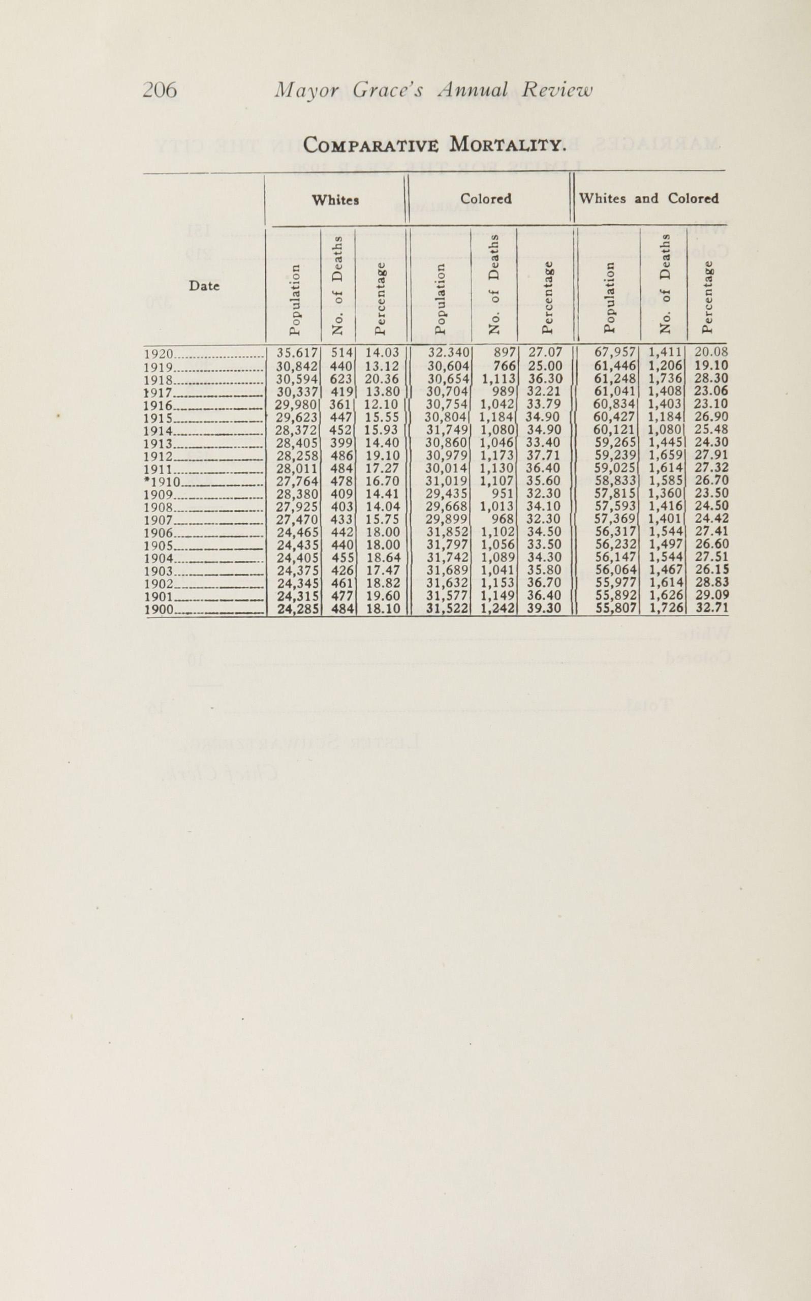 Charleston Yearbook, 1920, page 206