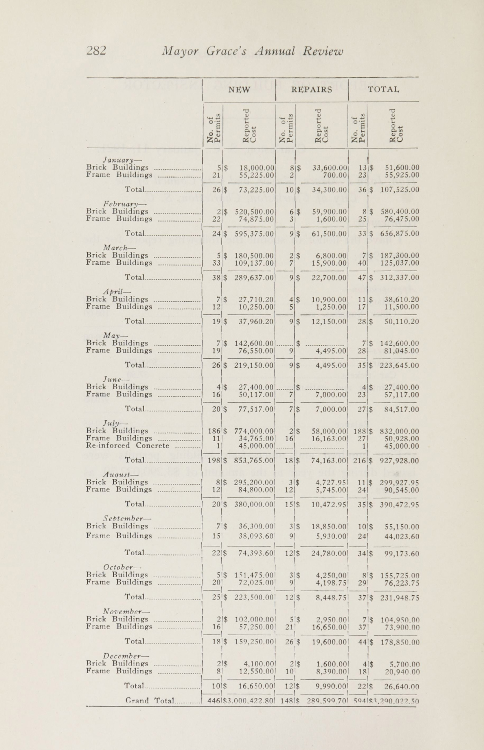 Charleston Yearbook, 1920, page 282