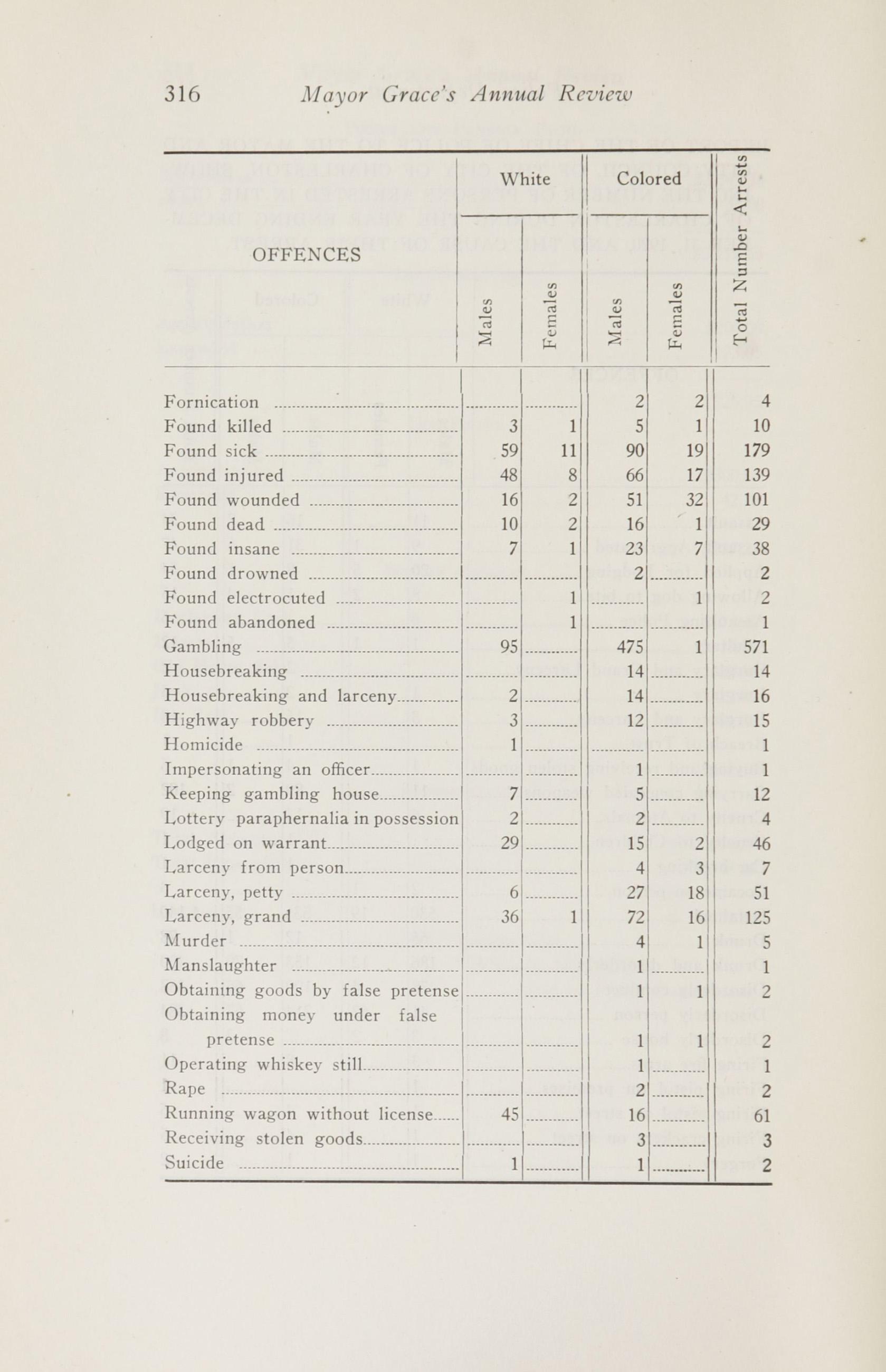 Charleston Yearbook, 1920, page 316