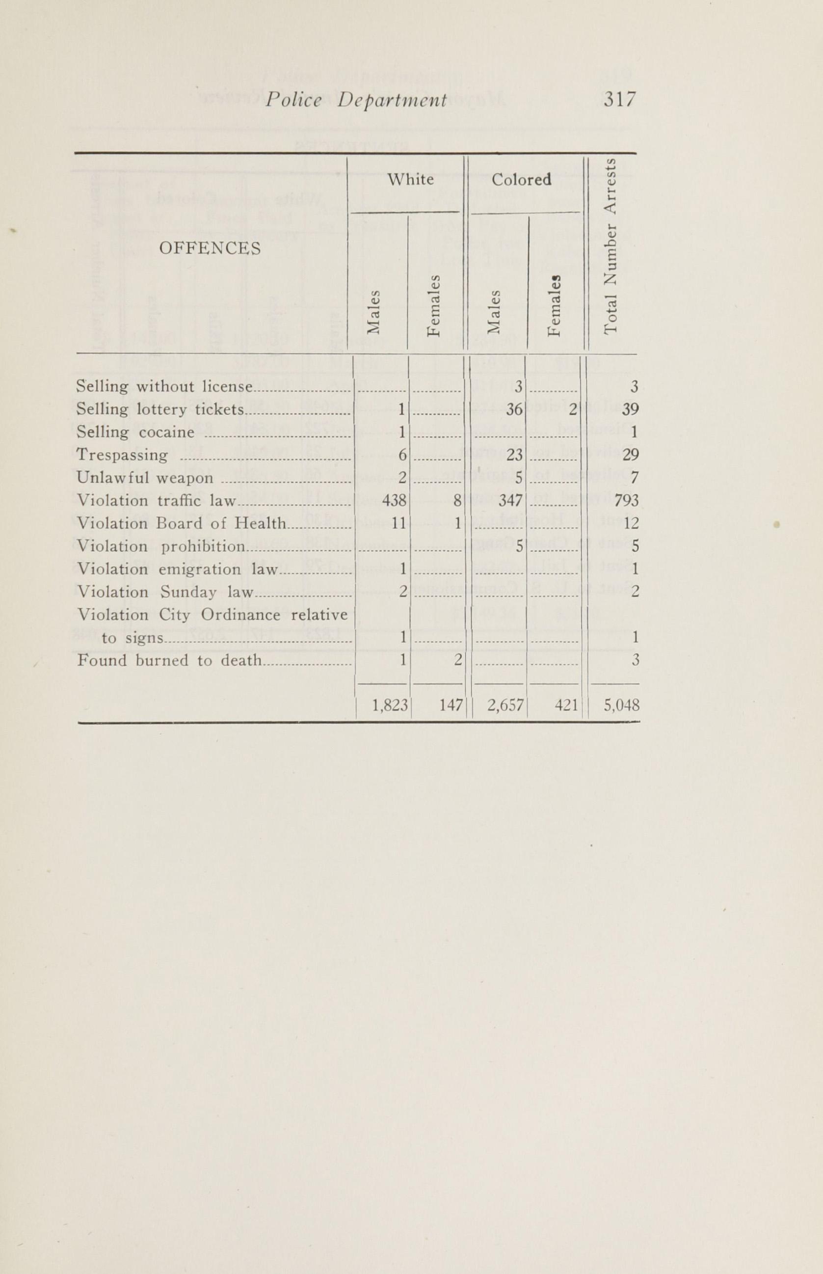 Charleston Yearbook, 1920, page 317