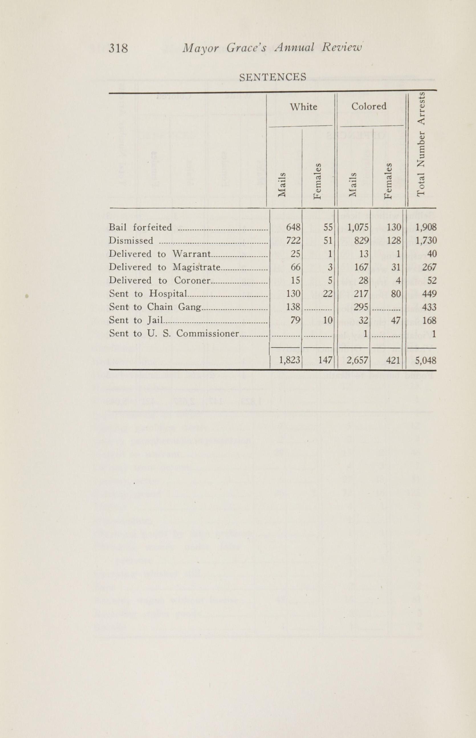 Charleston Yearbook, 1920, page 318