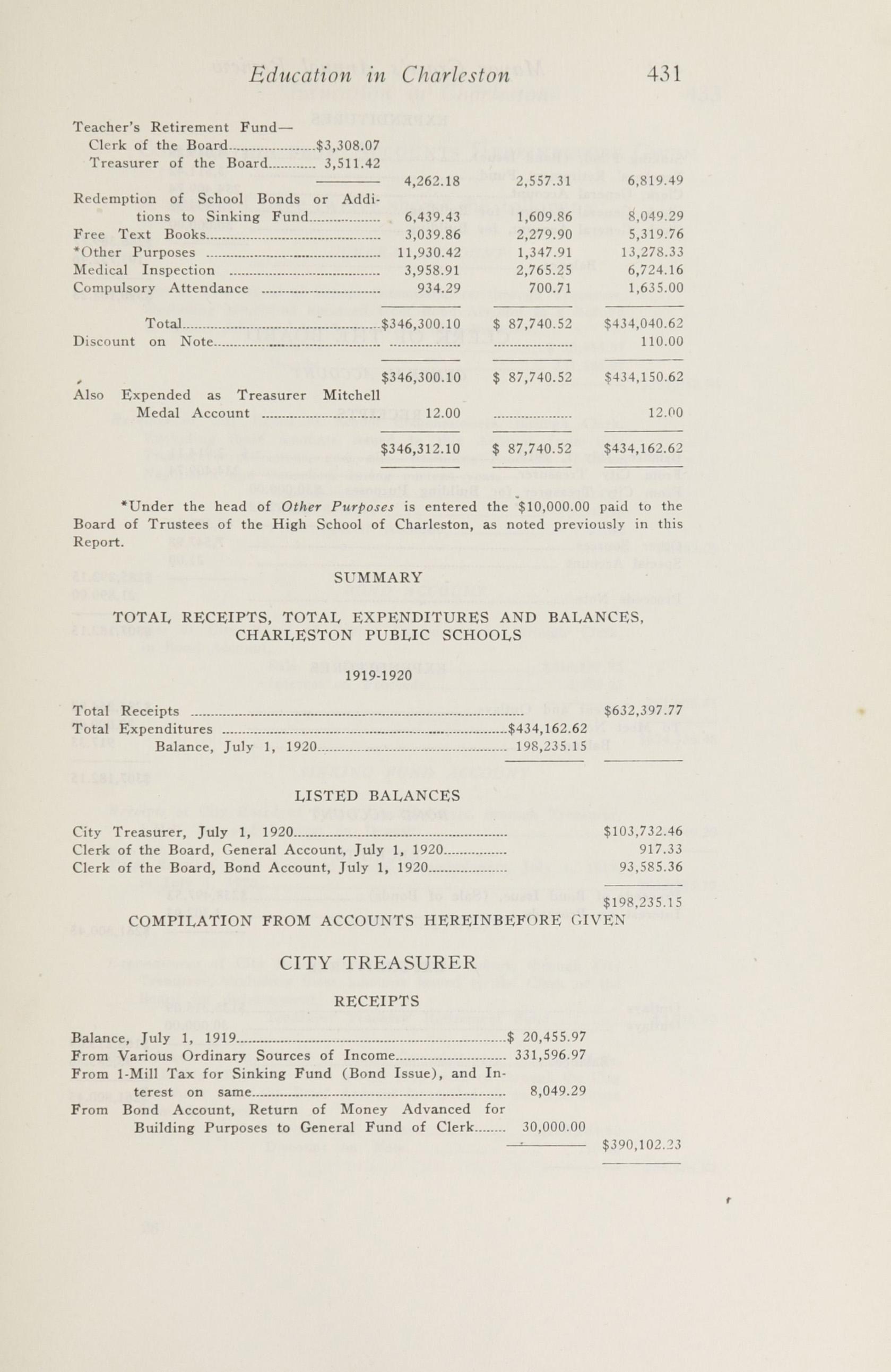 Charleston Yearbook, 1920, page 431
