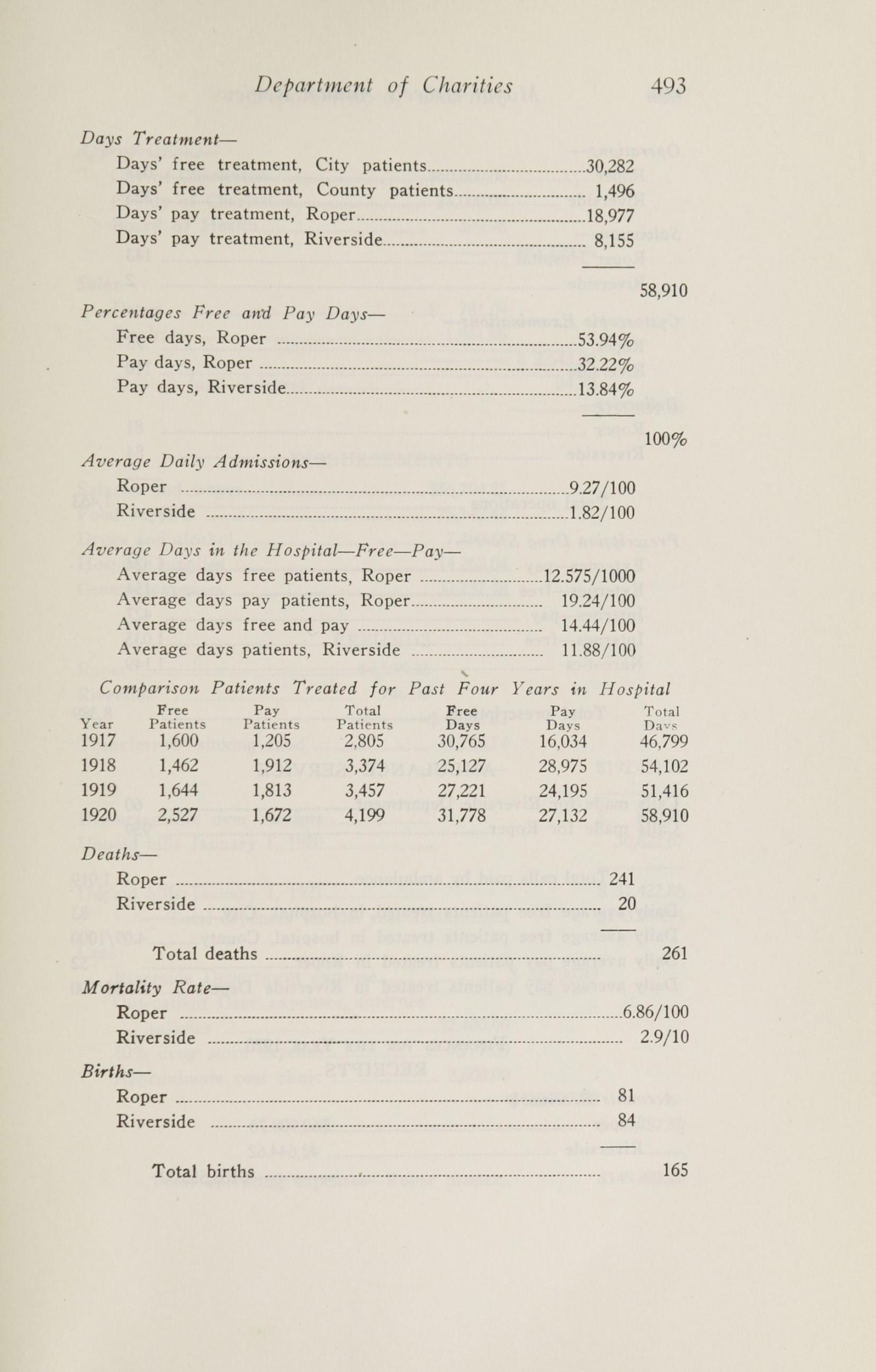 Charleston Yearbook, 1920, page 493