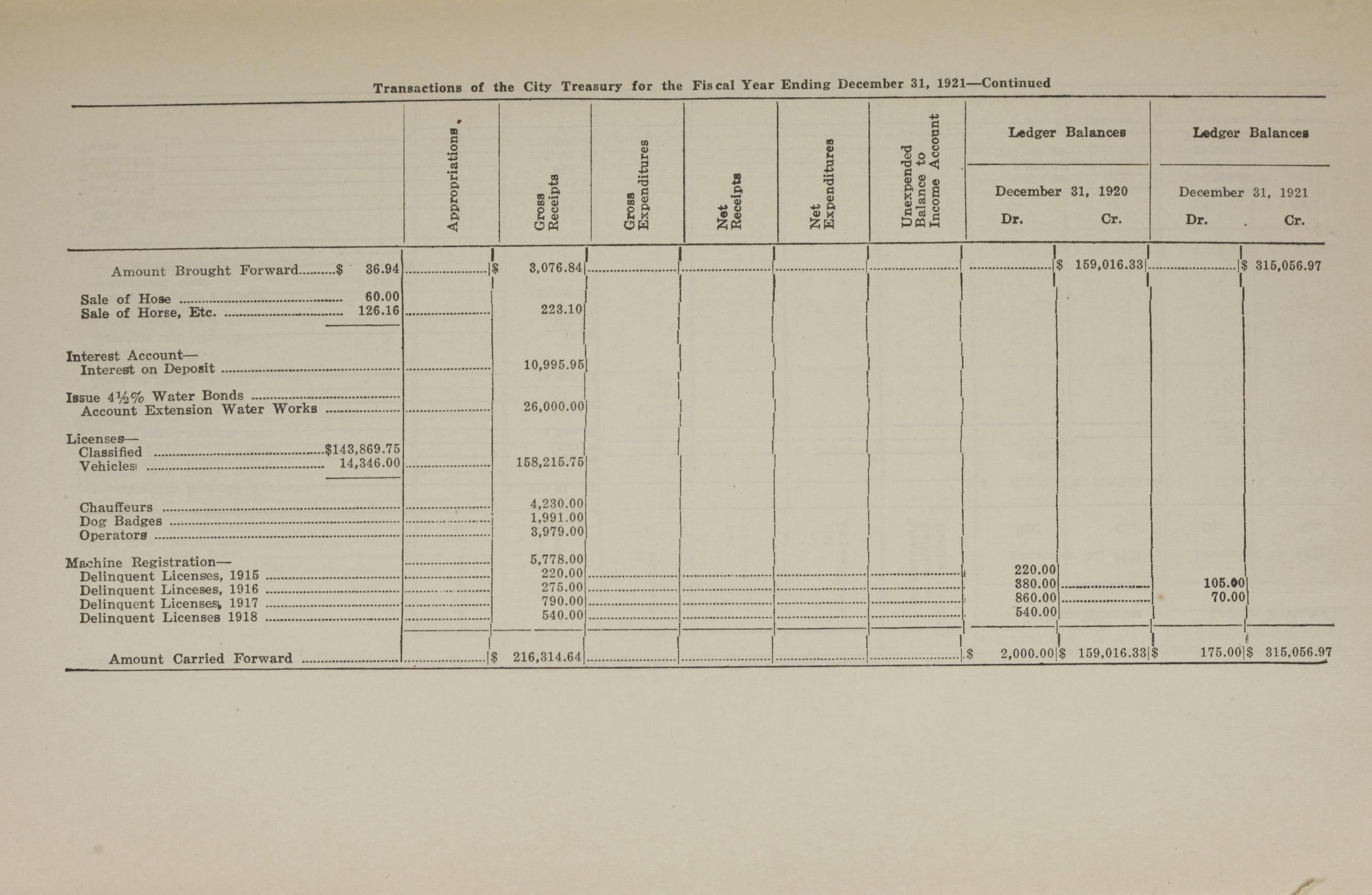 Charleston Yearbook, 1921, page 5