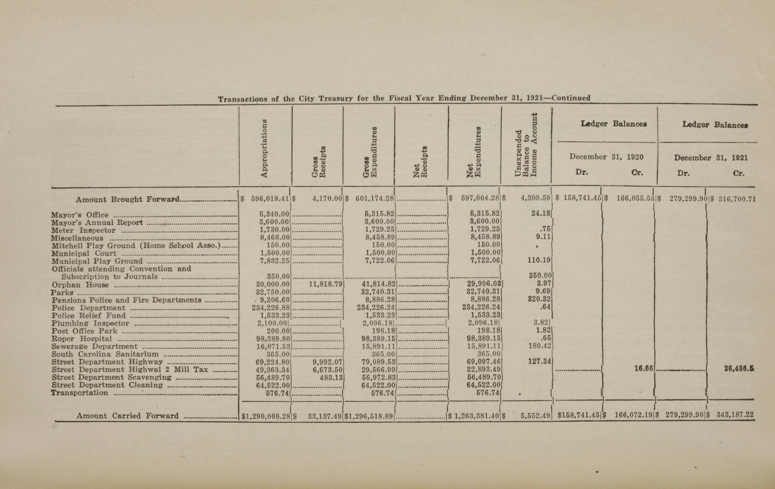 Charleston Yearbook, 1921, page 10