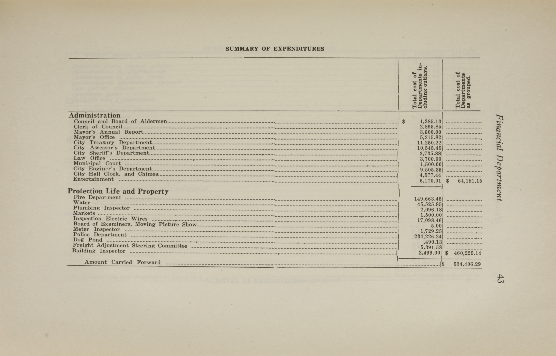 Charleston Yearbook, 1921, page 43