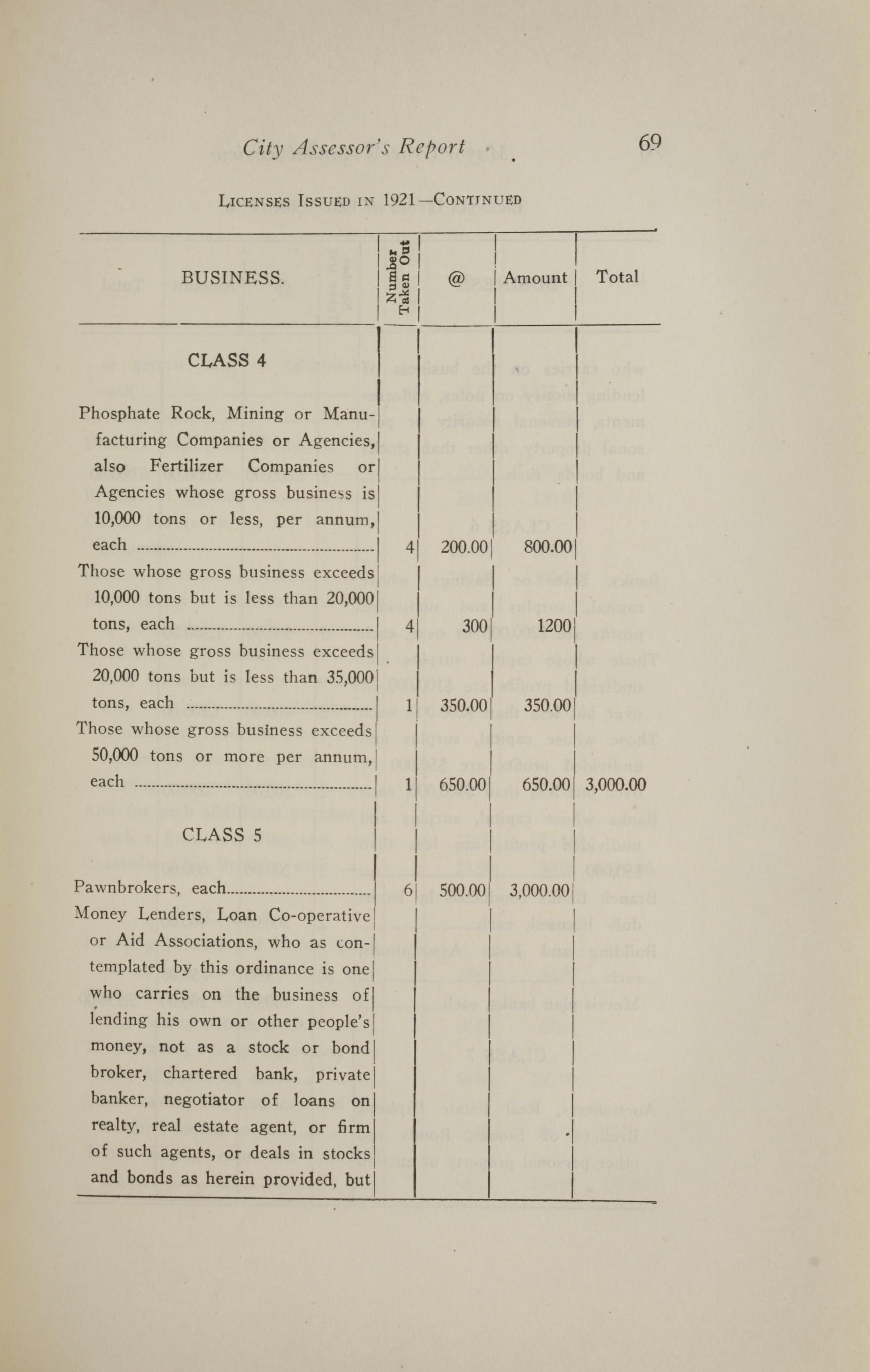 Charleston Yearbook, 1921, page 69