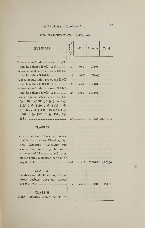 Charleston Yearbook, 1921, page 79