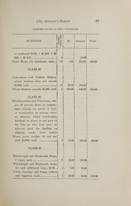 Charleston Yearbook, 1921, page 83