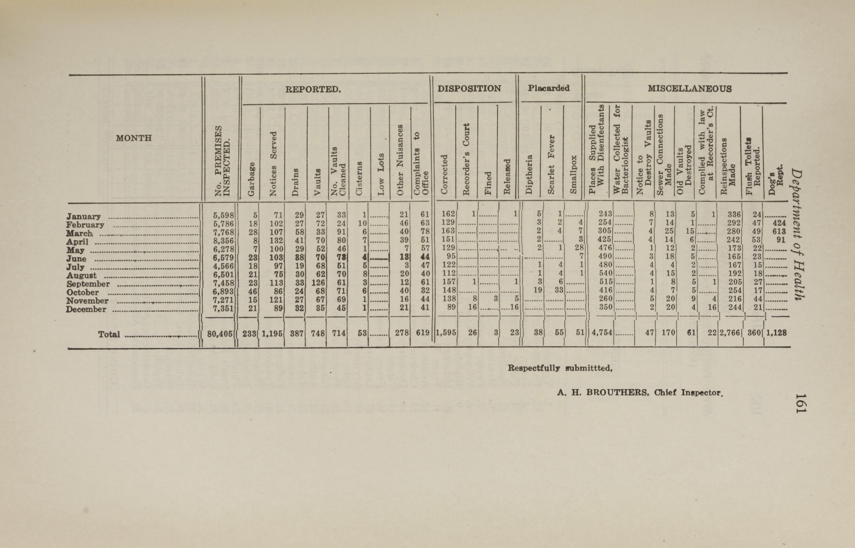 Charleston Yearbook, 1921, page 161