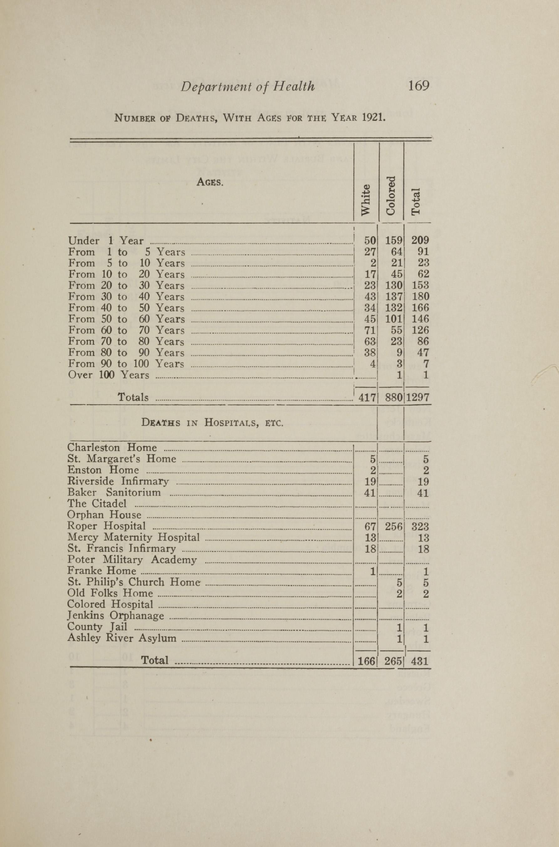Charleston Yearbook, 1921, page 169