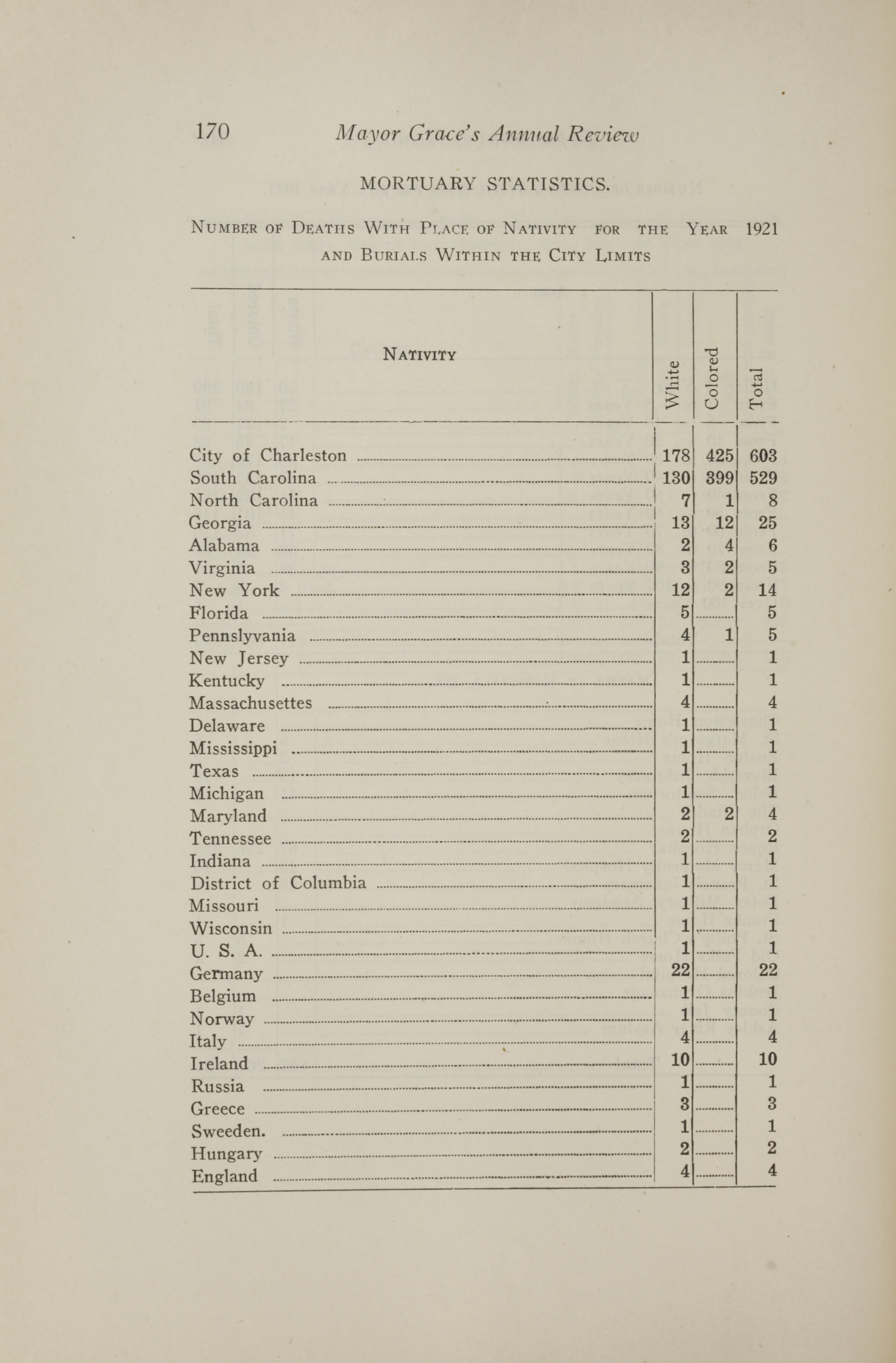 Charleston Yearbook, 1921, page 170