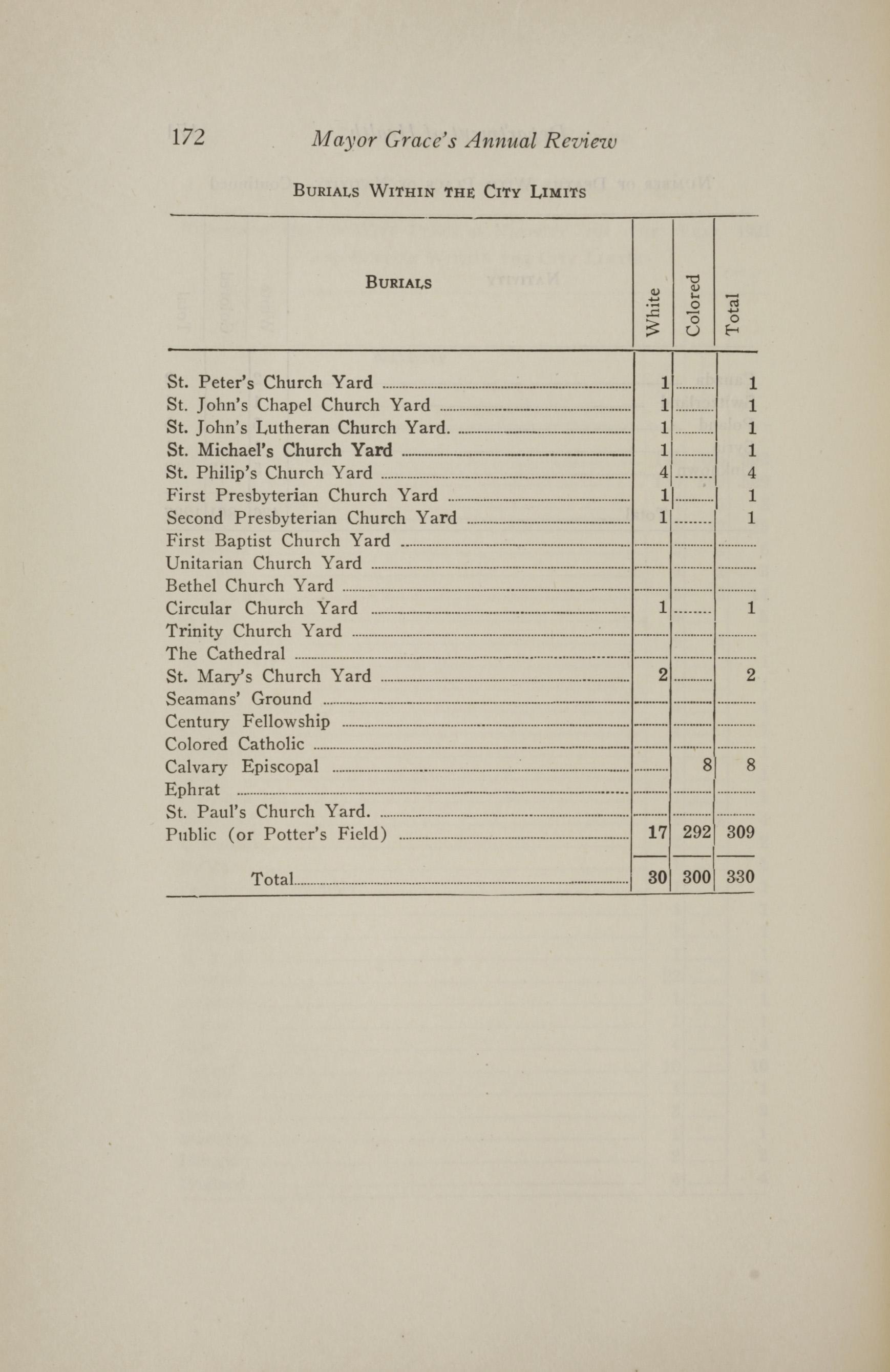 Charleston Yearbook, 1921, page 172